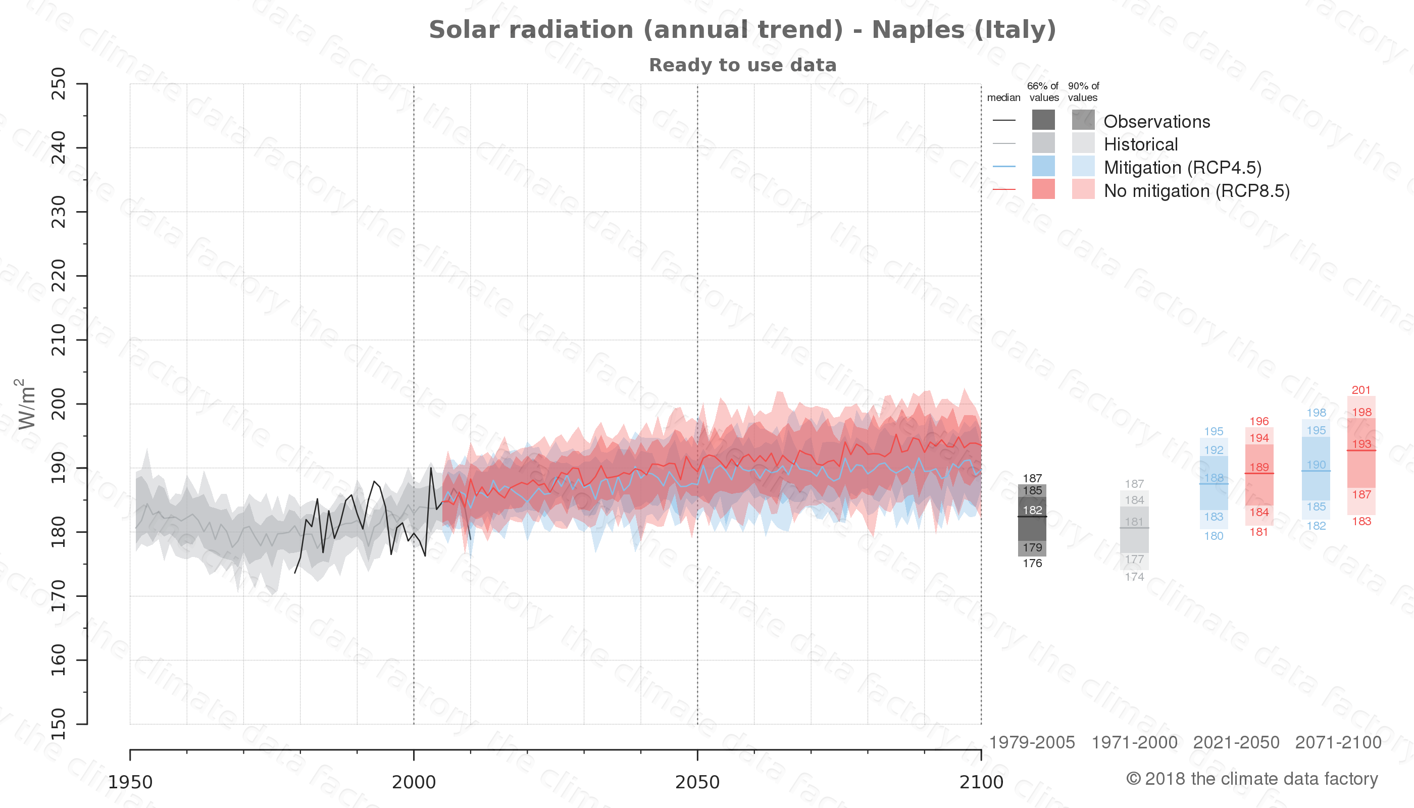 Graphic of projected solar radiation for Naples (Italy) under two climate change mitigation policy scenarios (RCP4.5, RCP8.5). Represented climate data are processed (bias-adjusted and quality controlled) data from IPCC models. https://theclimatedatafactory.com