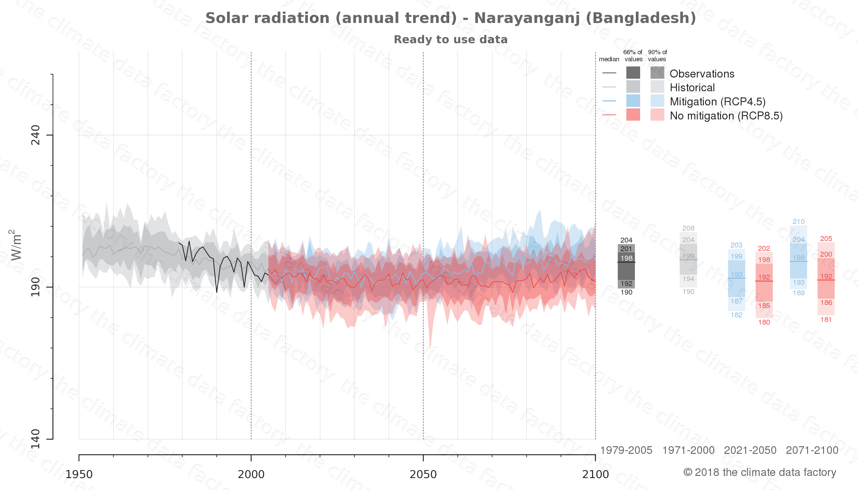 Graphic of projected solar radiation for Narayanganj (Bangladesh) under two climate change mitigation policy scenarios (RCP4.5, RCP8.5). Represented climate data are processed (bias-adjusted and quality controlled) data from IPCC models. https://theclimatedatafactory.com