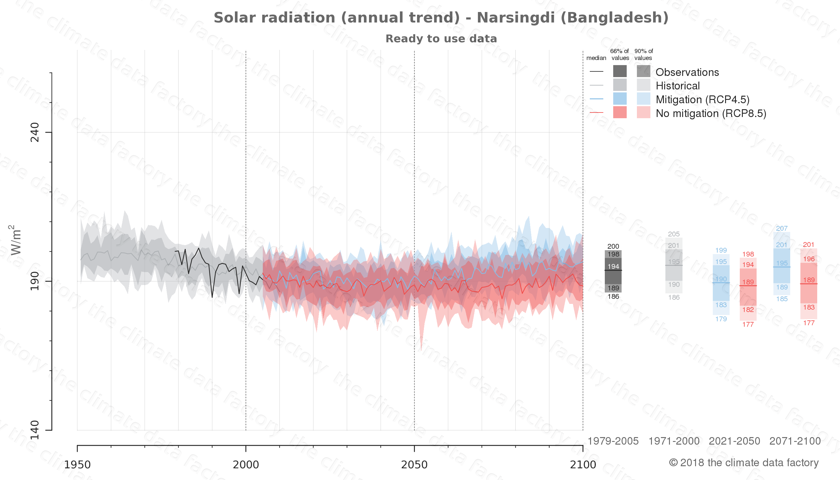 Graphic of projected solar radiation for Narsingdi (Bangladesh) under two climate change mitigation policy scenarios (RCP4.5, RCP8.5). Represented climate data are processed (bias-adjusted and quality controlled) data from IPCC models. https://theclimatedatafactory.com