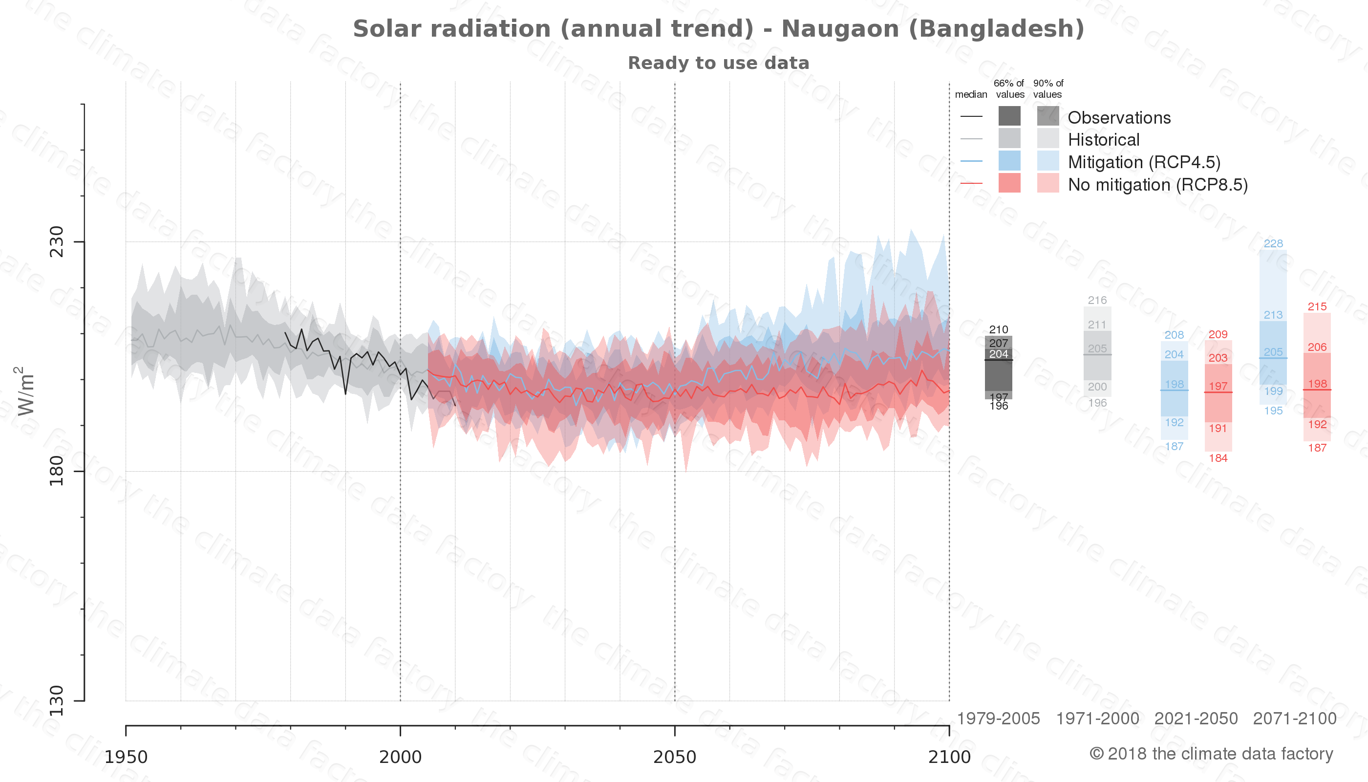 Graphic of projected solar radiation for Naugaon (Bangladesh) under two climate change mitigation policy scenarios (RCP4.5, RCP8.5). Represented climate data are processed (bias-adjusted and quality controlled) data from IPCC models. https://theclimatedatafactory.com