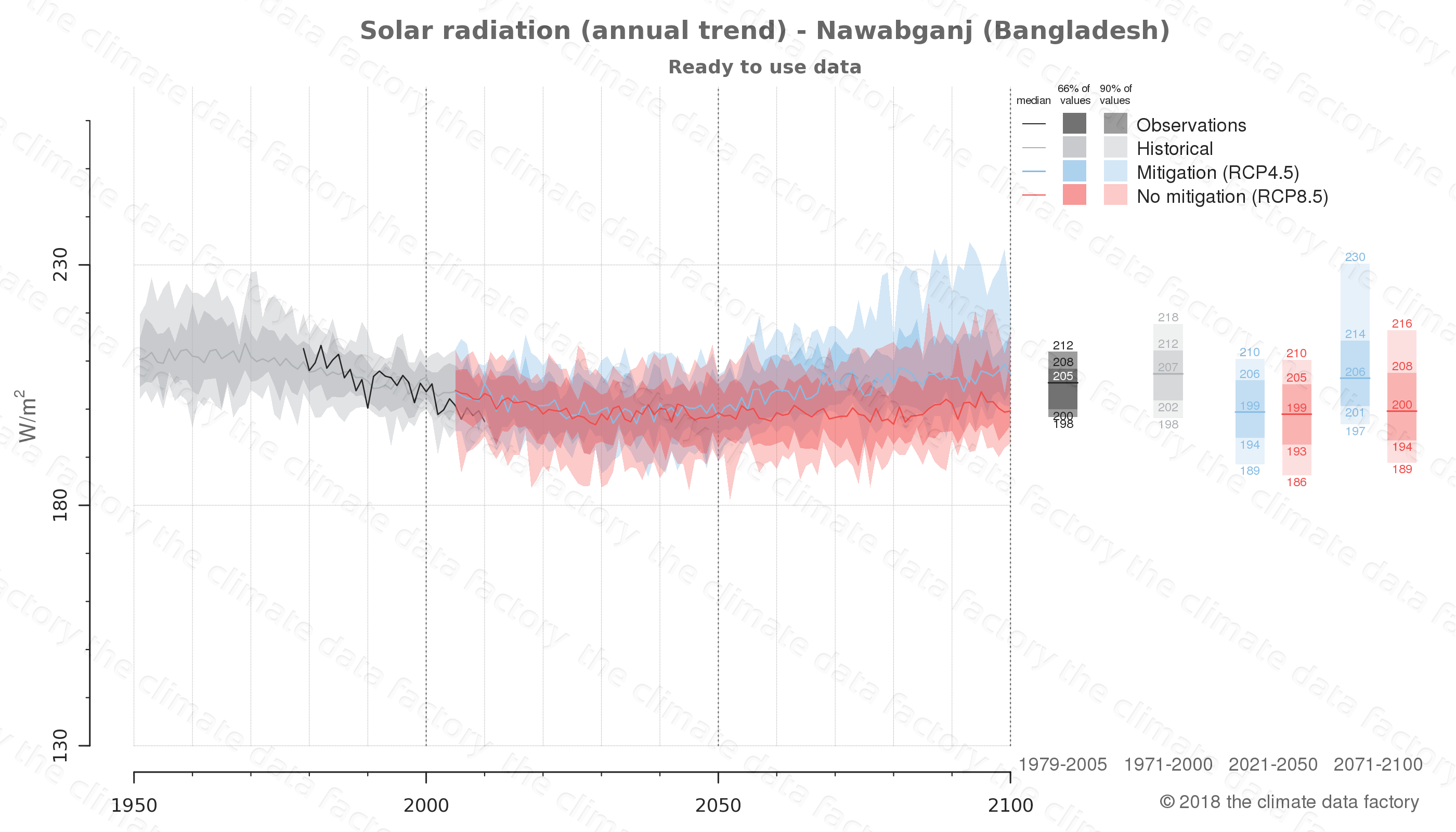 Graphic of projected solar radiation for Nawabganj (Bangladesh) under two climate change mitigation policy scenarios (RCP4.5, RCP8.5). Represented climate data are processed (bias-adjusted and quality controlled) data from IPCC models. https://theclimatedatafactory.com