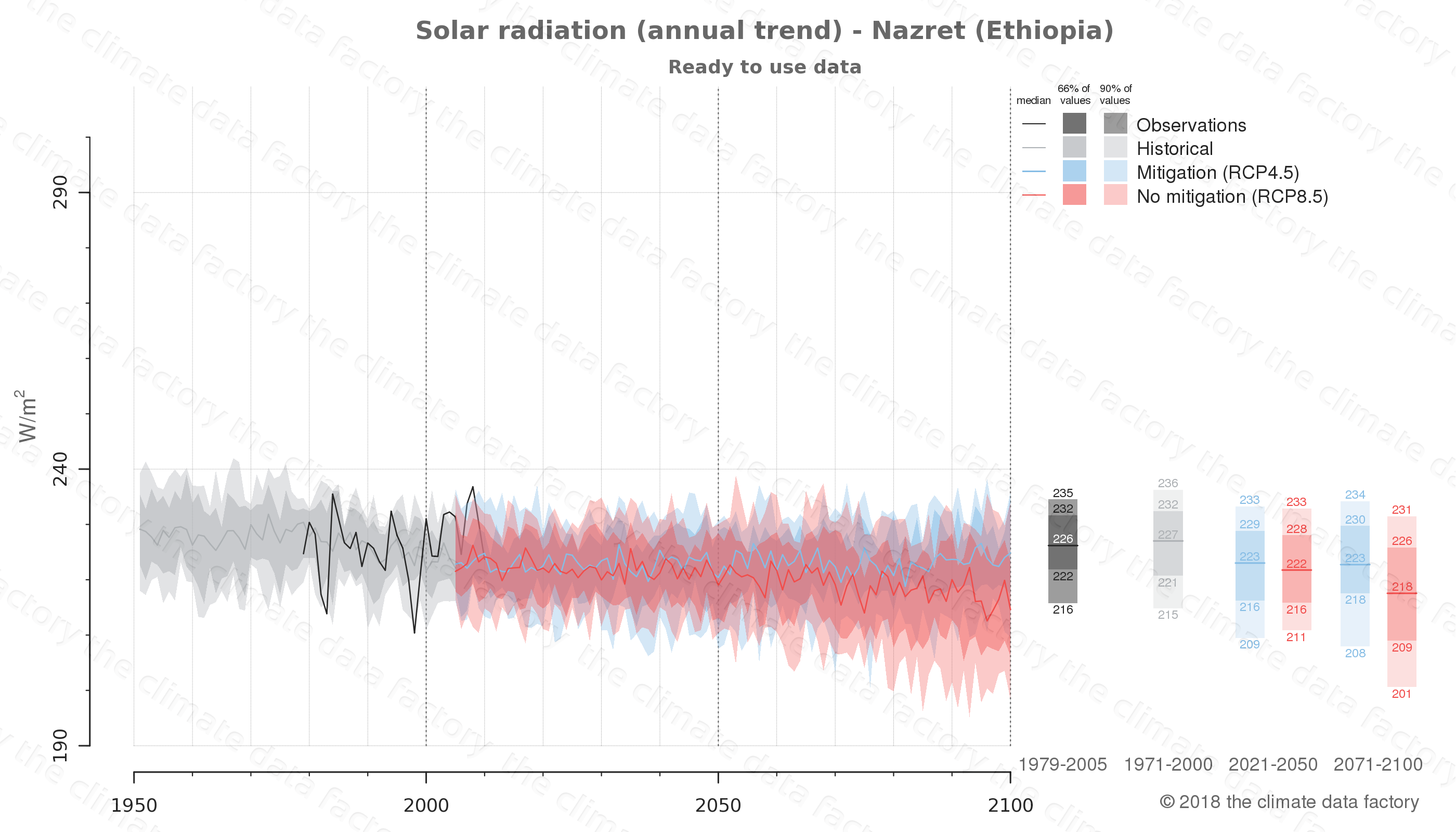 Graphic of projected solar radiation for Nazret (Ethiopia) under two climate change mitigation policy scenarios (RCP4.5, RCP8.5). Represented climate data are processed (bias-adjusted and quality controlled) data from IPCC models. https://theclimatedatafactory.com