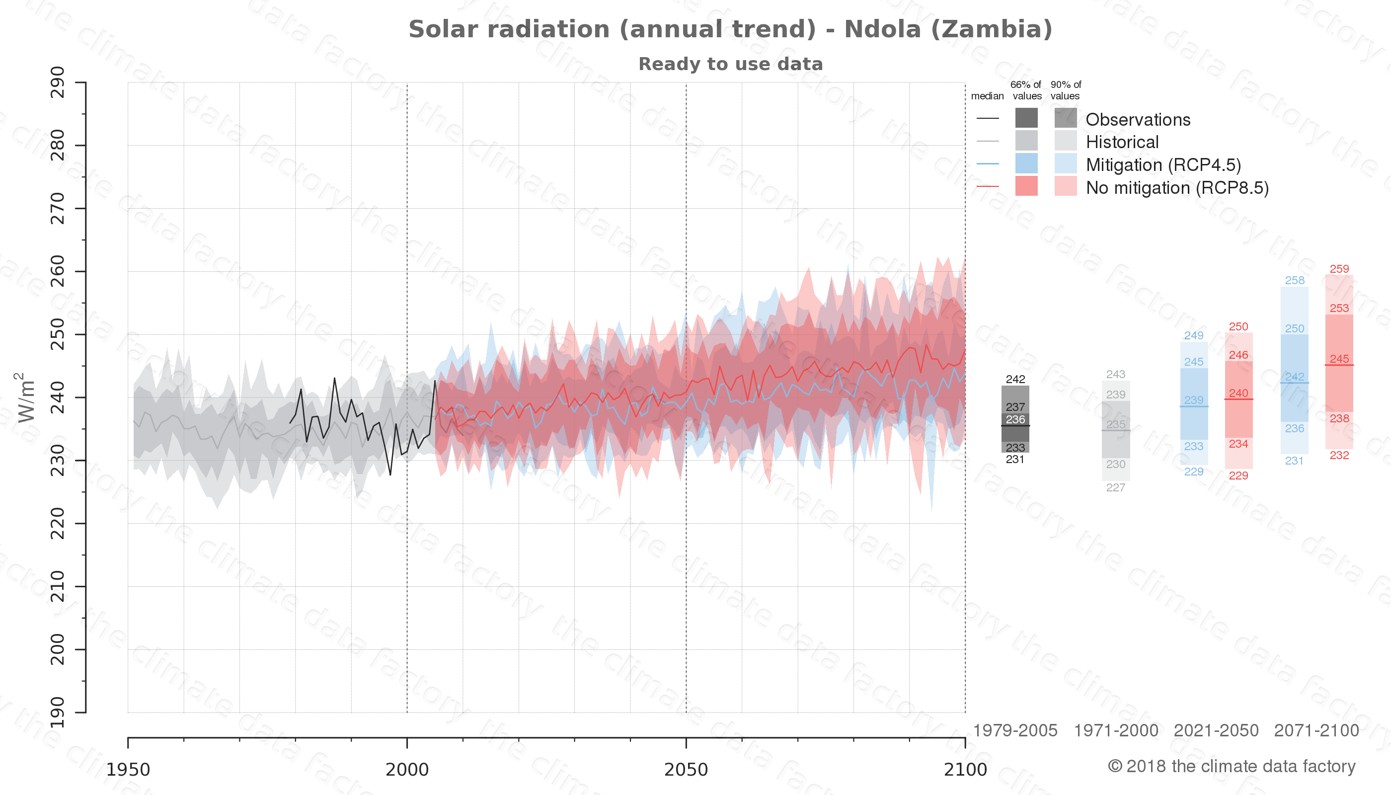 Graphic of projected solar radiation for Ndola (Zambia) under two climate change mitigation policy scenarios (RCP4.5, RCP8.5). Represented climate data are processed (bias-adjusted and quality controlled) data from IPCC models. https://theclimatedatafactory.com