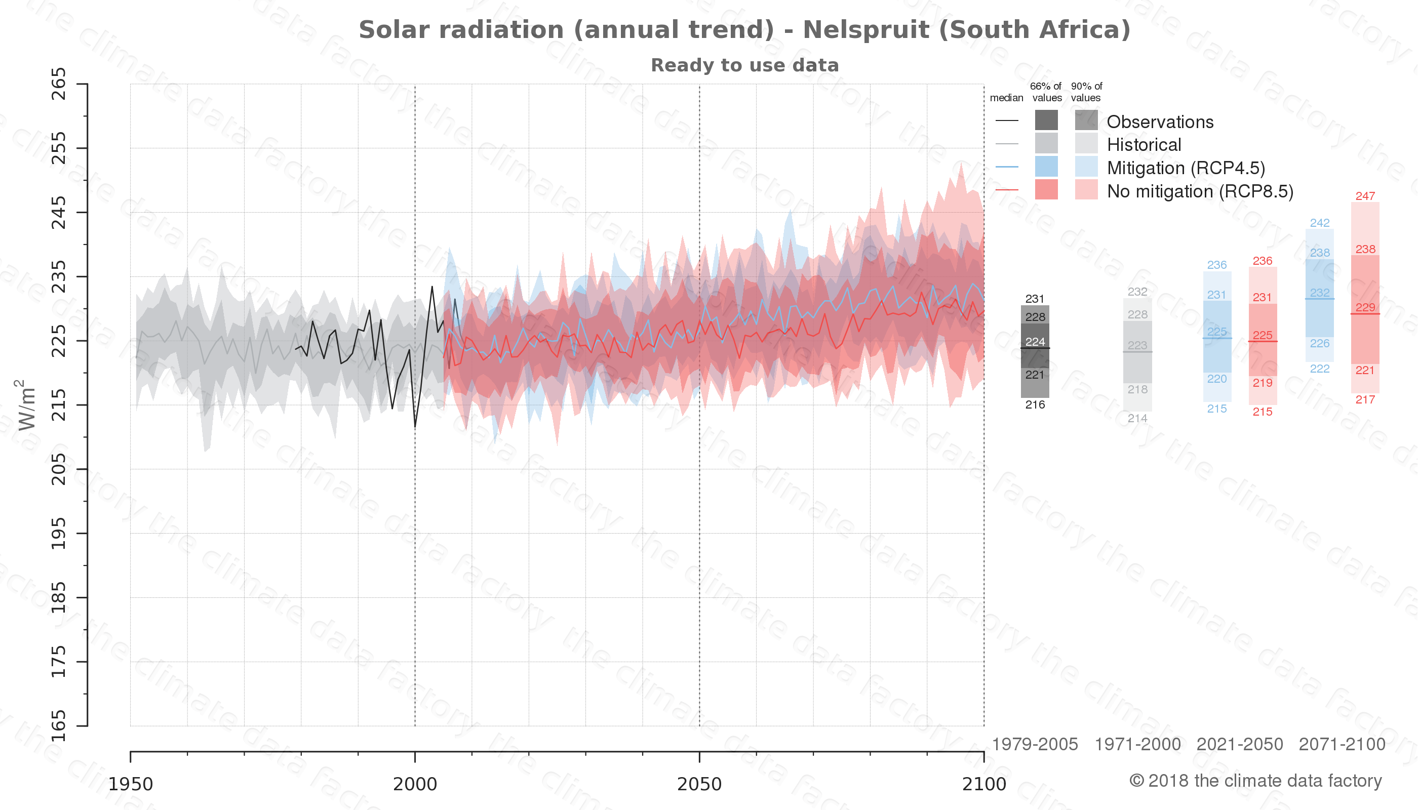 Graphic of projected solar radiation for Nelspruit (South Africa) under two climate change mitigation policy scenarios (RCP4.5, RCP8.5). Represented climate data are processed (bias-adjusted and quality controlled) data from IPCC models. https://theclimatedatafactory.com