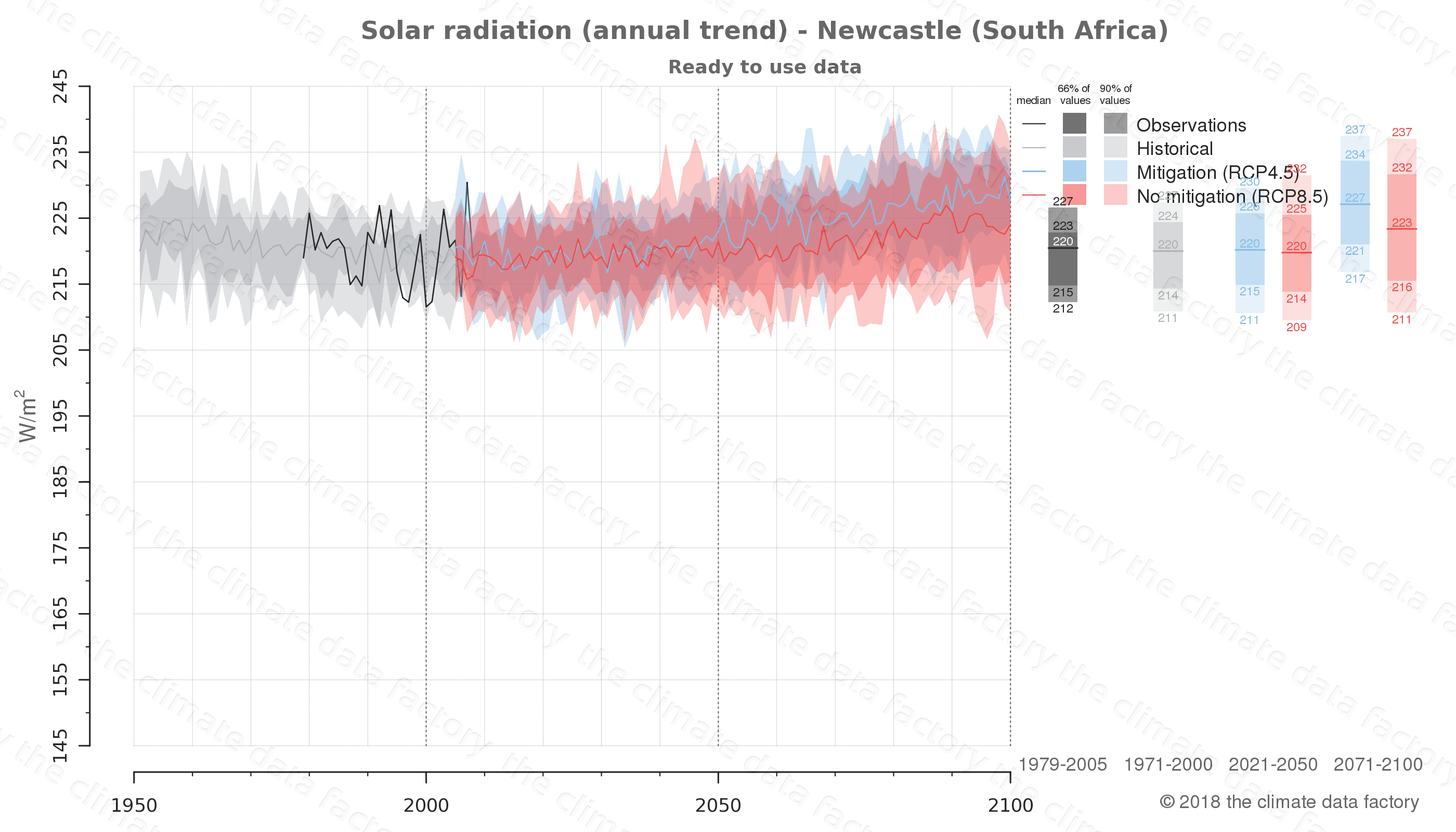 Graphic of projected solar radiation for Newcastle (South Africa) under two climate change mitigation policy scenarios (RCP4.5, RCP8.5). Represented climate data are processed (bias-adjusted and quality controlled) data from IPCC models. https://theclimatedatafactory.com
