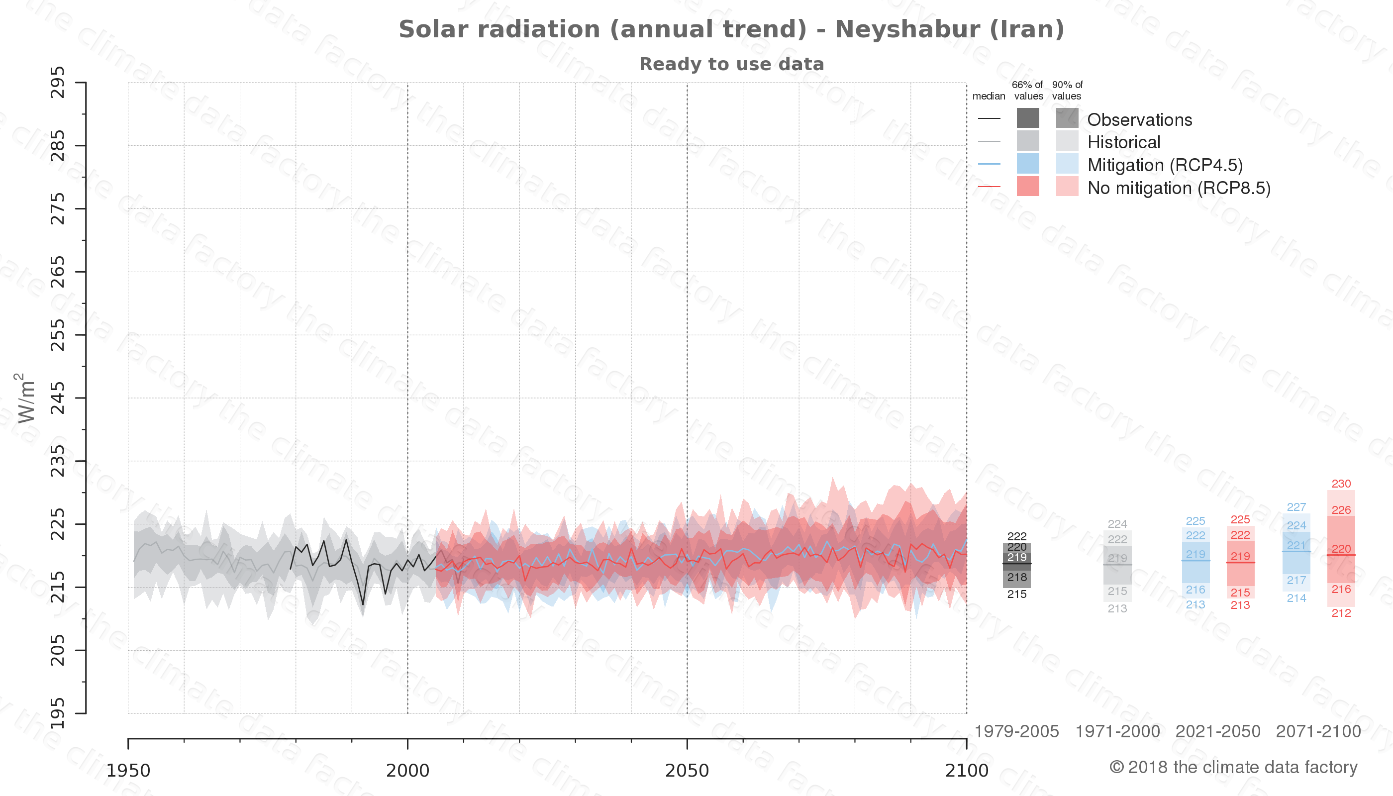 Graphic of projected solar radiation for Neyshabur (Iran) under two climate change mitigation policy scenarios (RCP4.5, RCP8.5). Represented climate data are processed (bias-adjusted and quality controlled) data from IPCC models. https://theclimatedatafactory.com