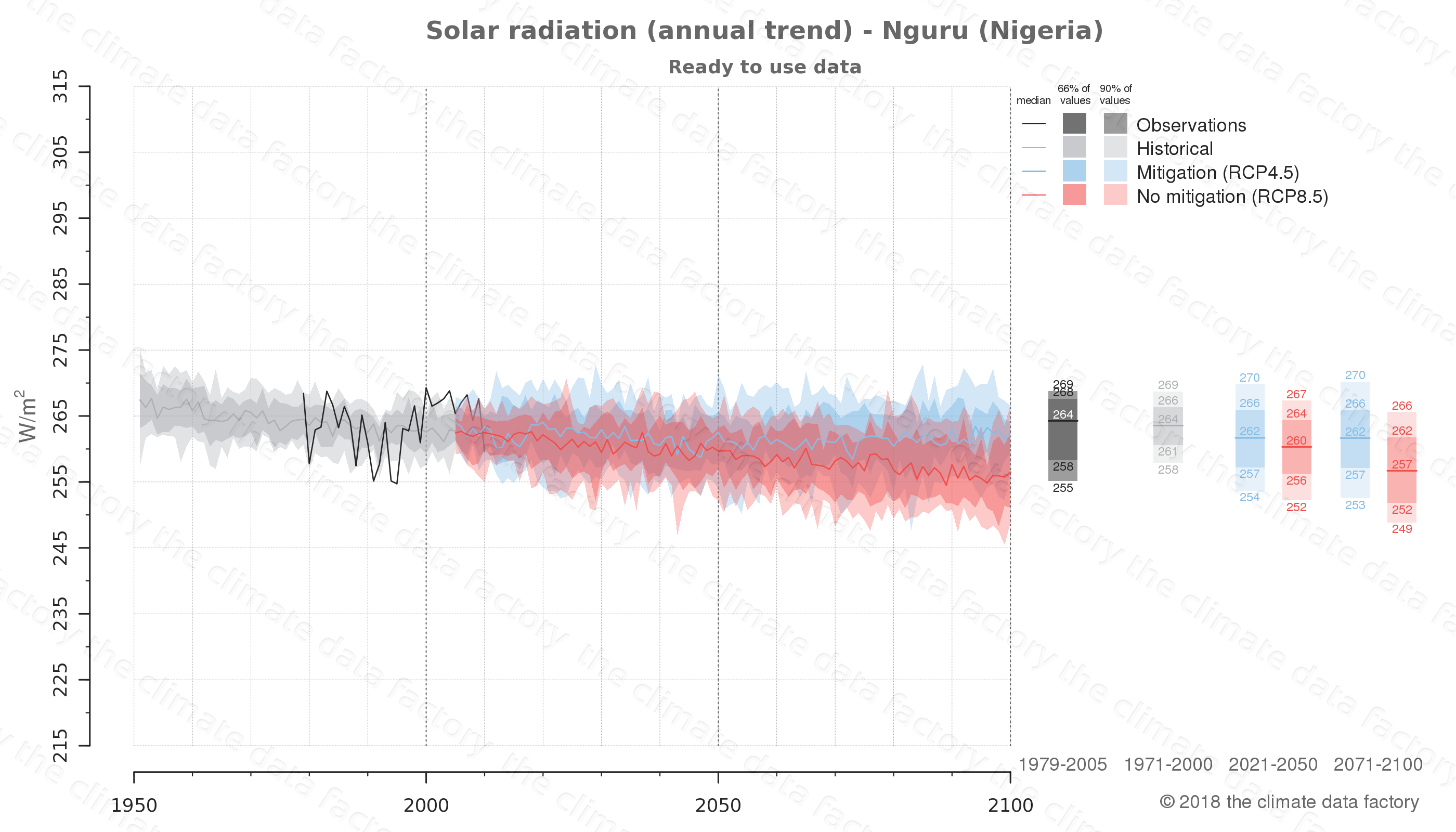 Graphic of projected solar radiation for Nguru (Nigeria) under two climate change mitigation policy scenarios (RCP4.5, RCP8.5). Represented climate data are processed (bias-adjusted and quality controlled) data from IPCC models. https://theclimatedatafactory.com