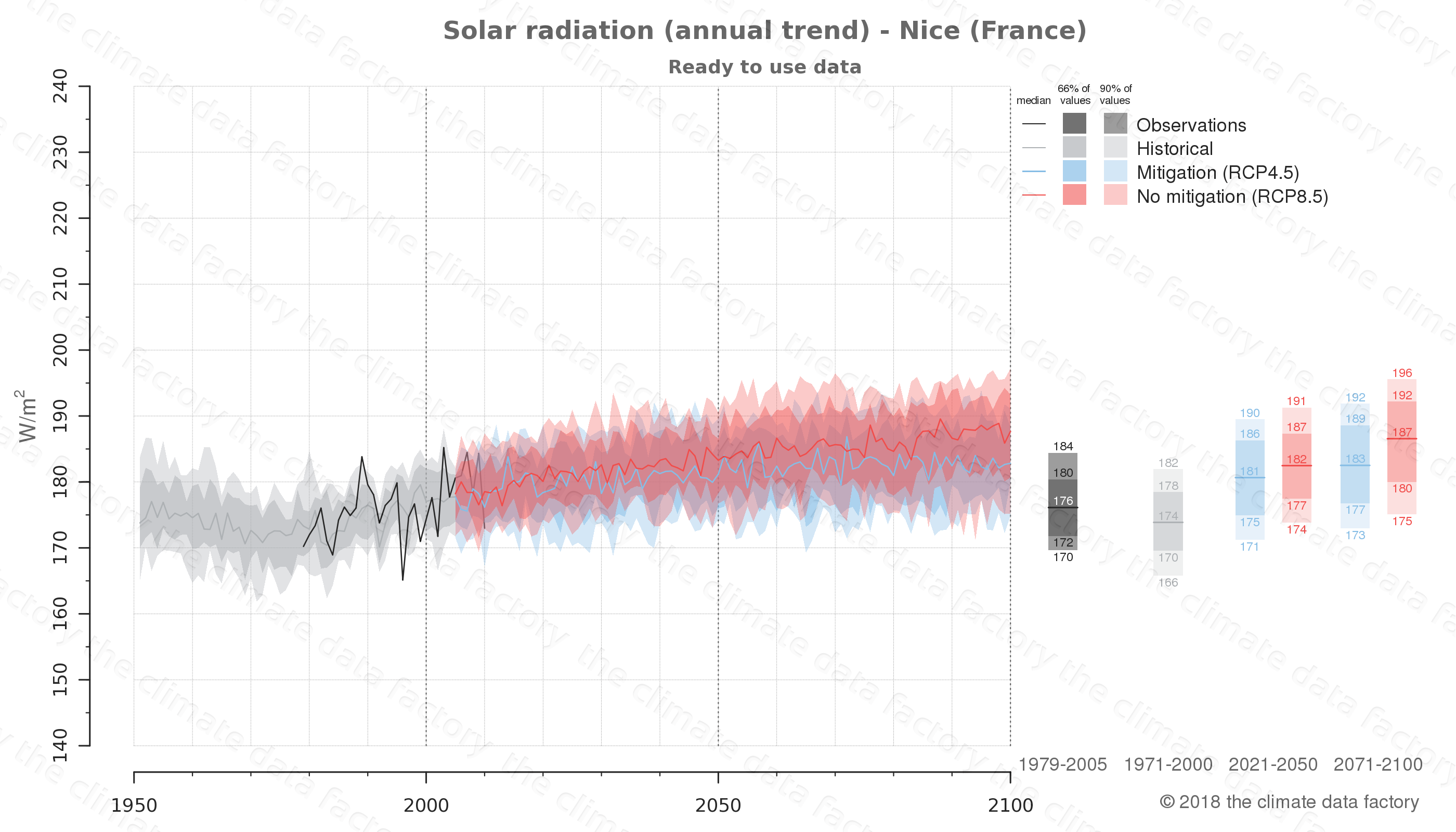 Graphic of projected solar radiation for Nice (France) under two climate change mitigation policy scenarios (RCP4.5, RCP8.5). Represented climate data are processed (bias-adjusted and quality controlled) data from IPCC models. https://theclimatedatafactory.com