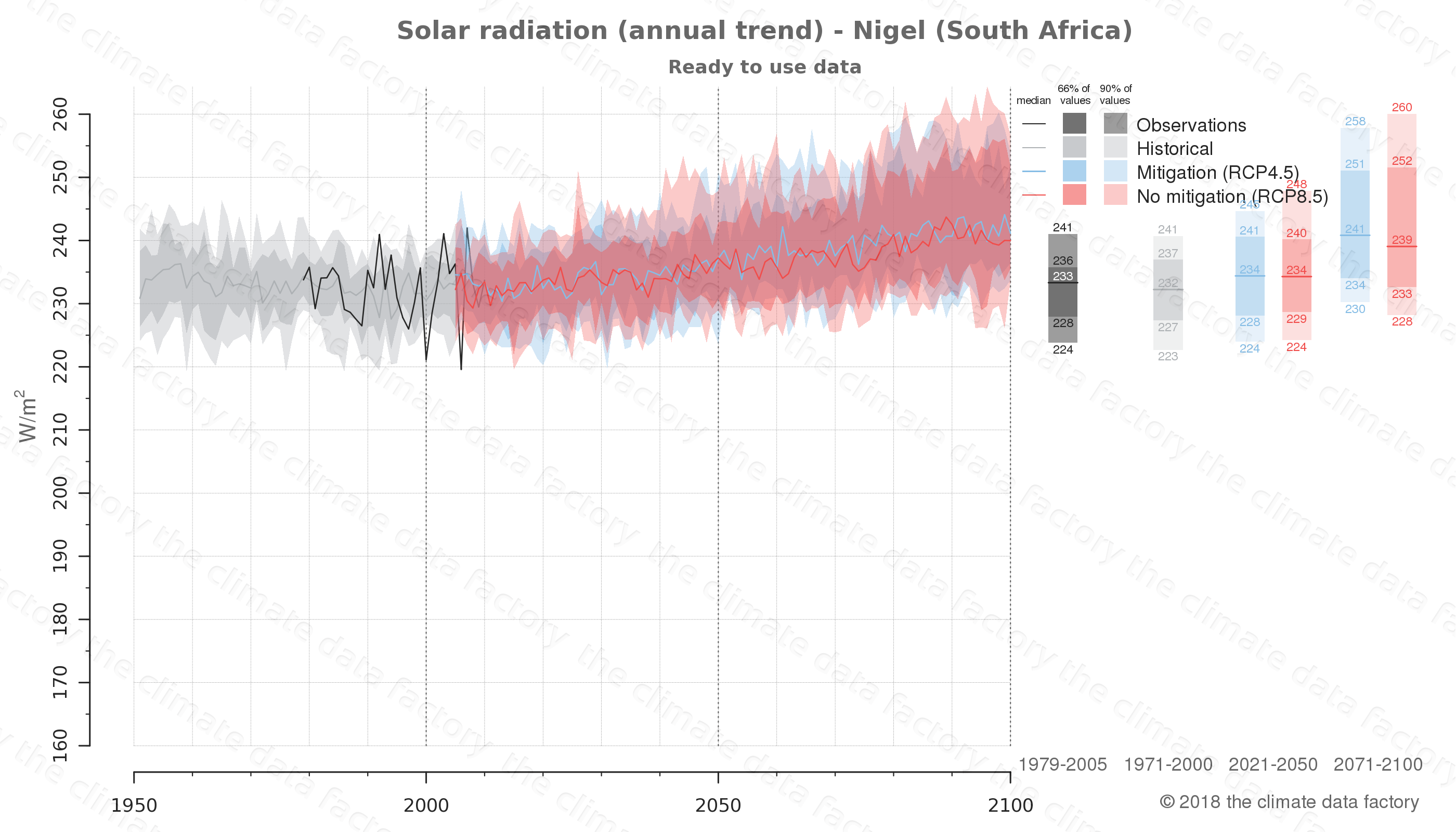 Graphic of projected solar radiation for Nigel (South Africa) under two climate change mitigation policy scenarios (RCP4.5, RCP8.5). Represented climate data are processed (bias-adjusted and quality controlled) data from IPCC models. https://theclimatedatafactory.com
