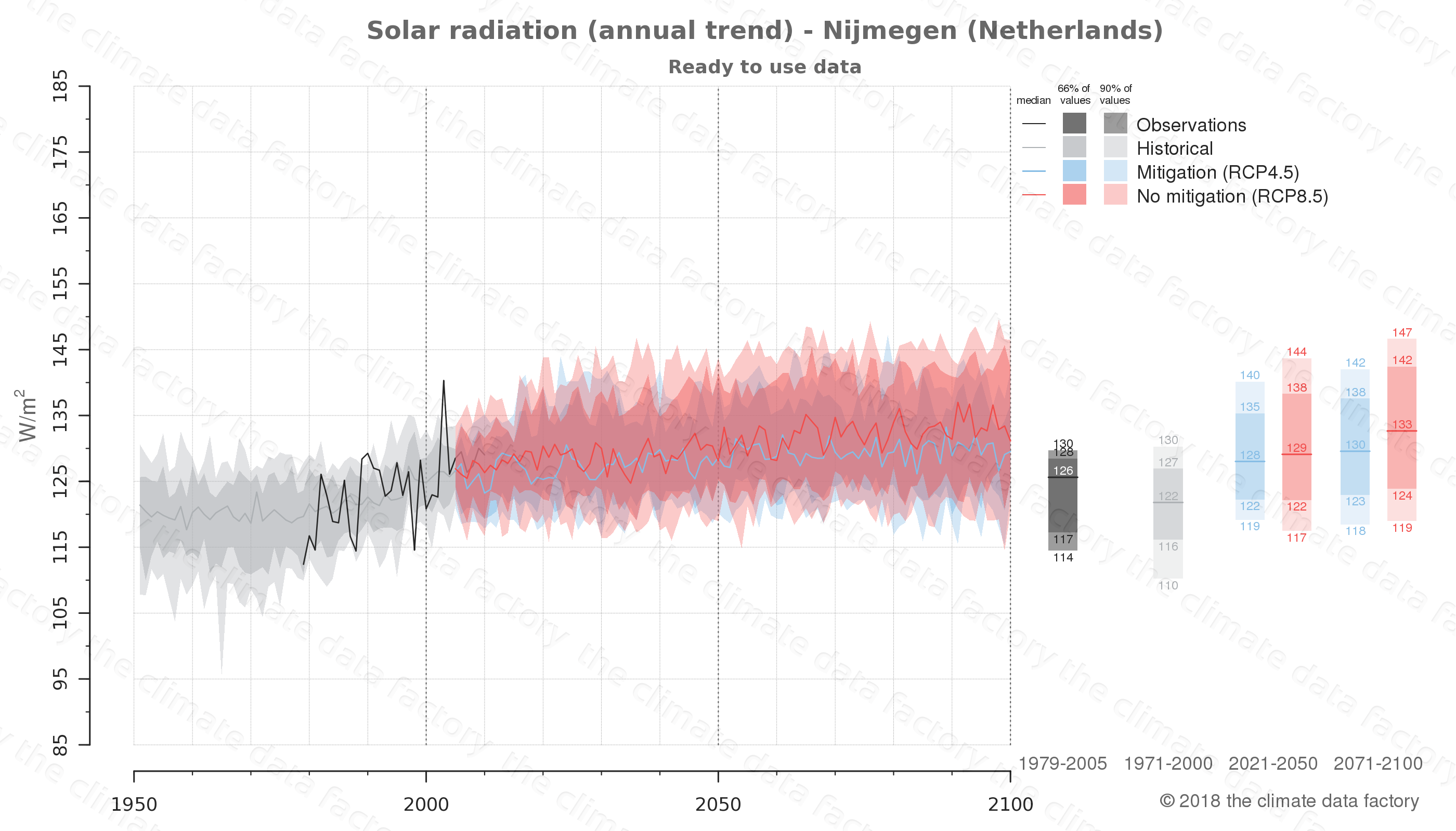 Graphic of projected solar radiation for Nijmegen (Netherlands) under two climate change mitigation policy scenarios (RCP4.5, RCP8.5). Represented climate data are processed (bias-adjusted and quality controlled) data from IPCC models. https://theclimatedatafactory.com