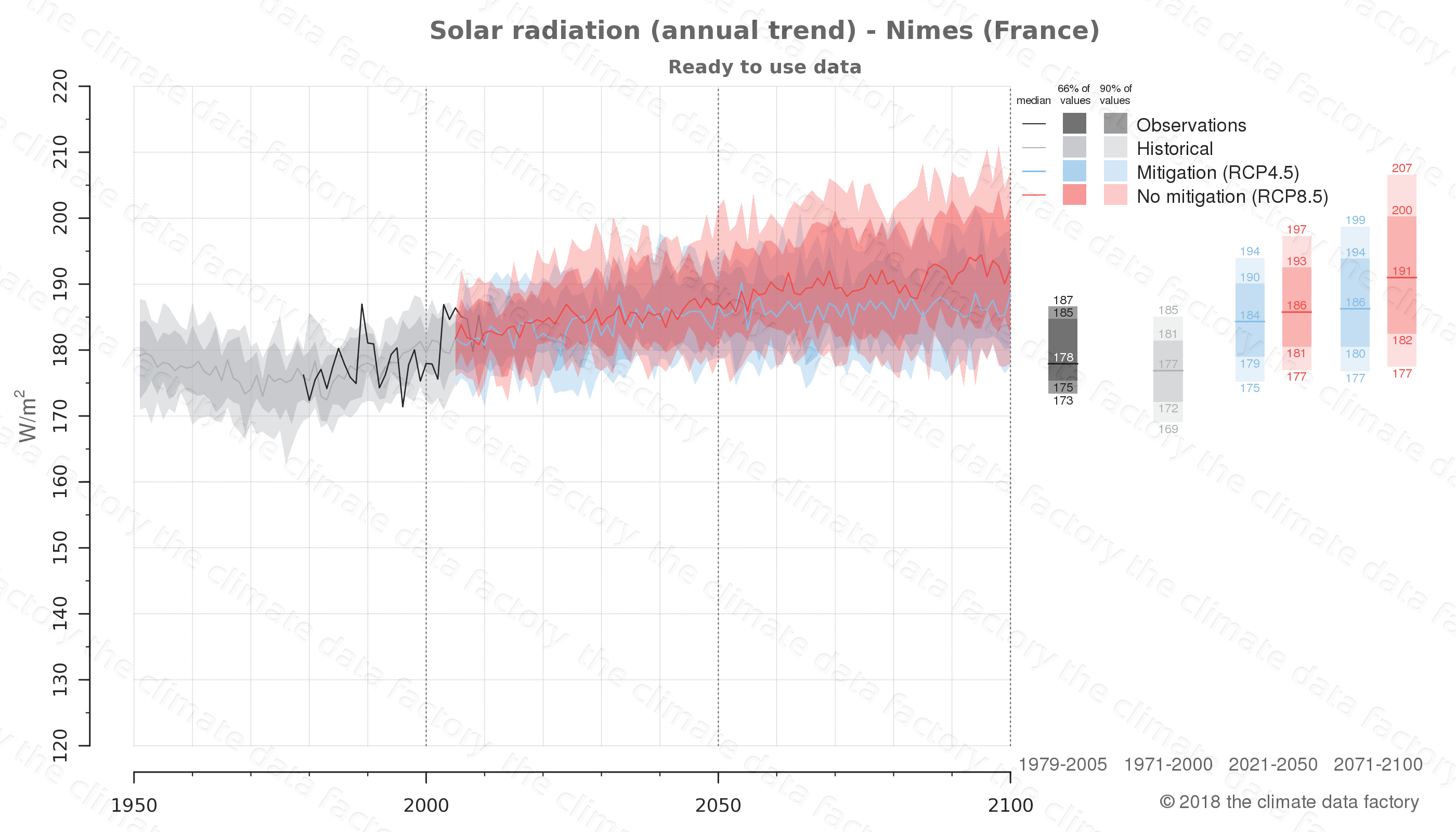 Graphic of projected solar radiation for Nimes (France) under two climate change mitigation policy scenarios (RCP4.5, RCP8.5). Represented climate data are processed (bias-adjusted and quality controlled) data from IPCC models. https://theclimatedatafactory.com