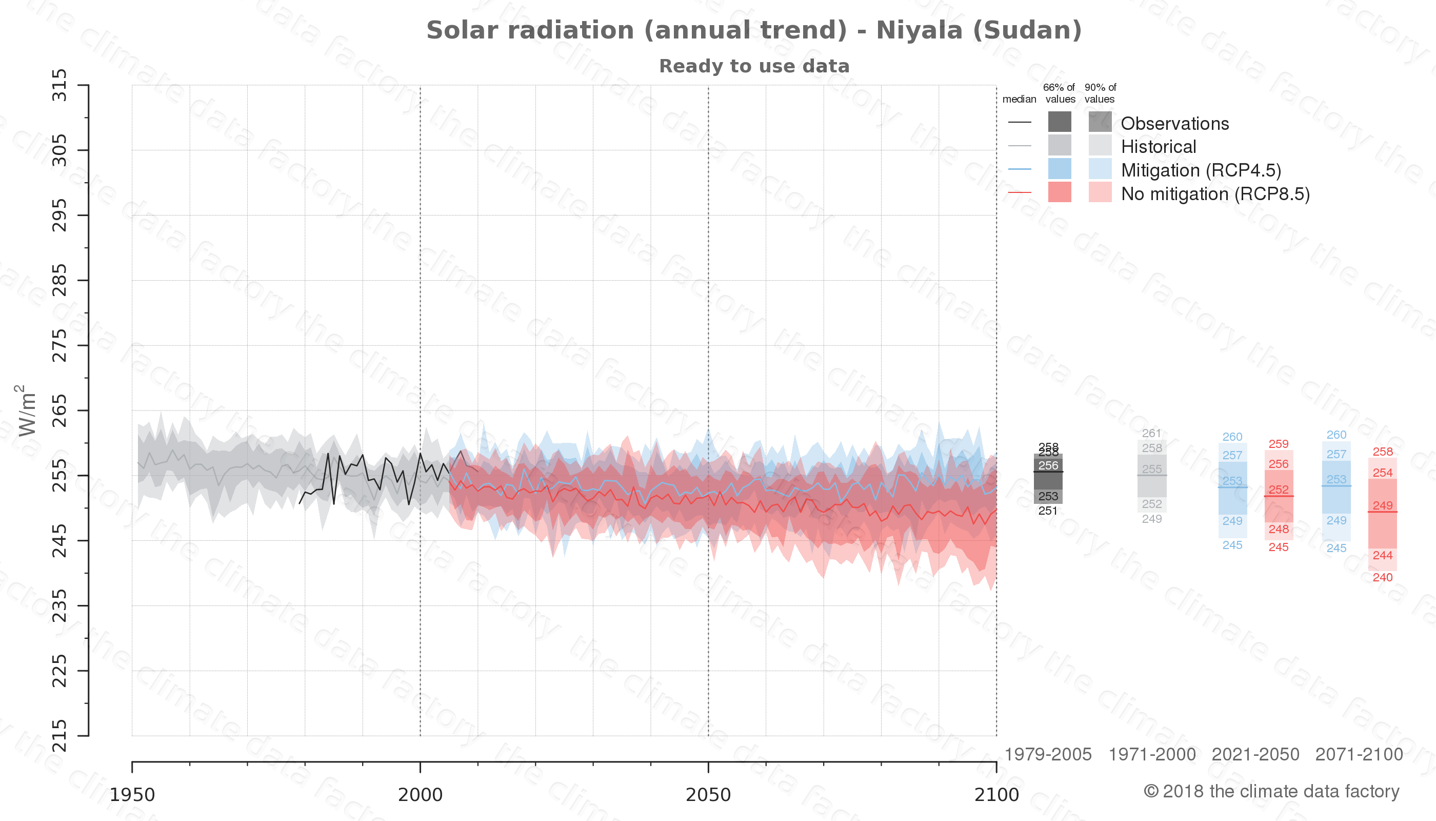 Graphic of projected solar radiation for Niyala (Sudan) under two climate change mitigation policy scenarios (RCP4.5, RCP8.5). Represented climate data are processed (bias-adjusted and quality controlled) data from IPCC models. https://theclimatedatafactory.com