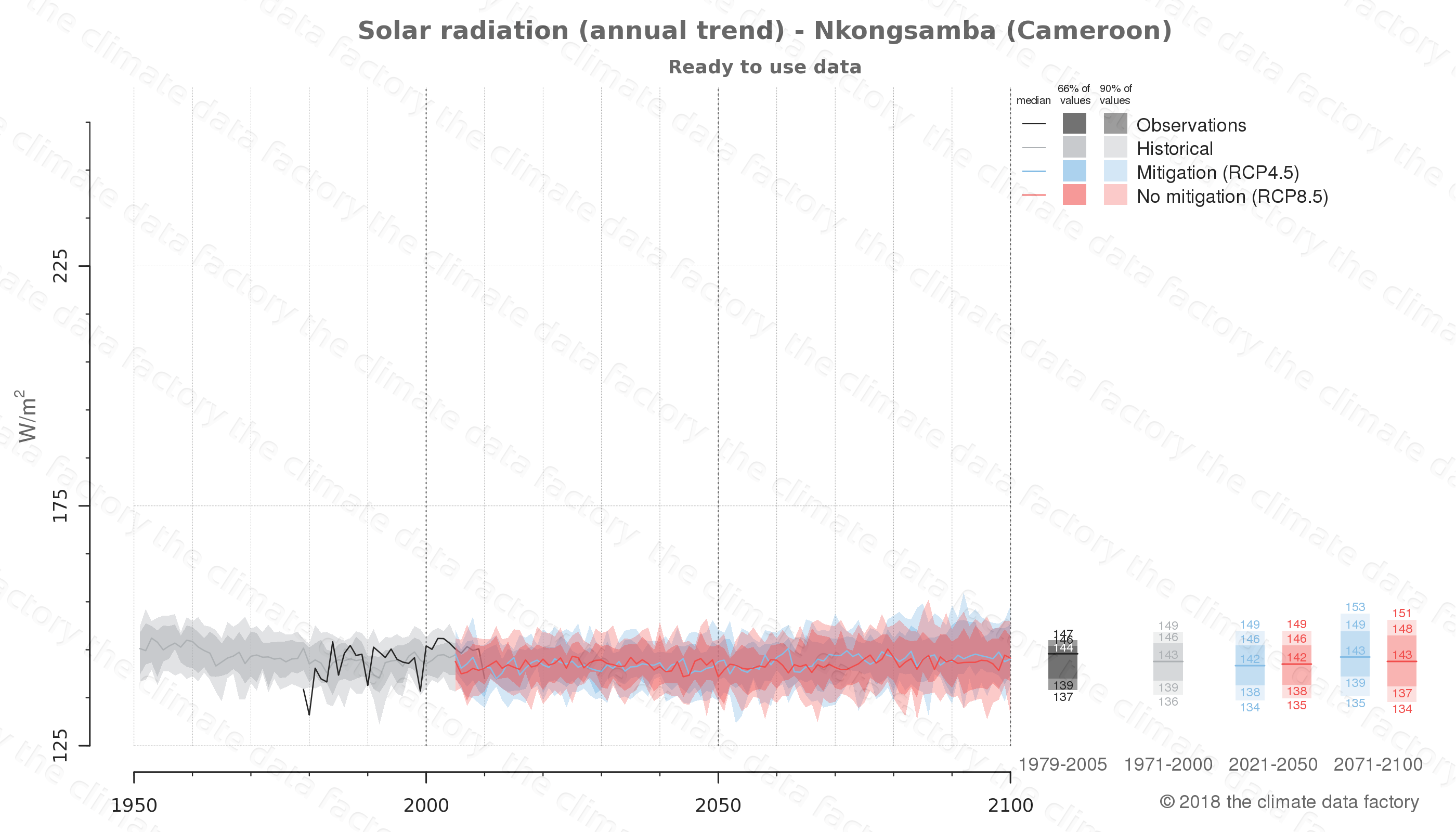 Graphic of projected solar radiation for Nkongsamba (Cameroon) under two climate change mitigation policy scenarios (RCP4.5, RCP8.5). Represented climate data are processed (bias-adjusted and quality controlled) data from IPCC models. https://theclimatedatafactory.com