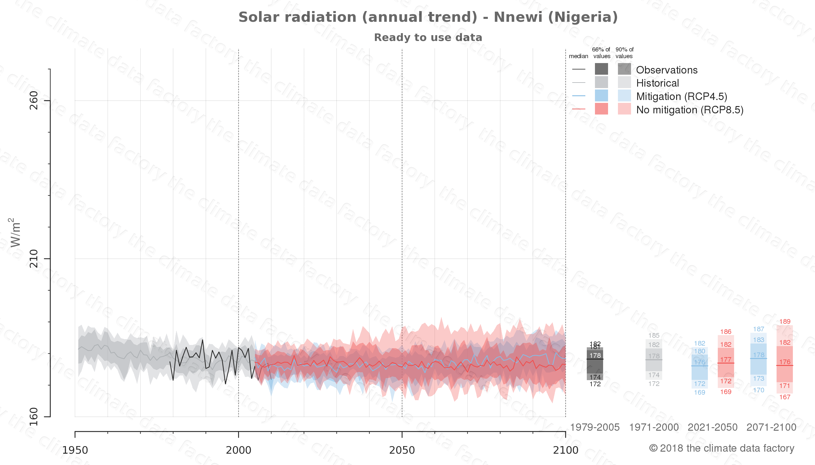 Graphic of projected solar radiation for Nnewi (Nigeria) under two climate change mitigation policy scenarios (RCP4.5, RCP8.5). Represented climate data are processed (bias-adjusted and quality controlled) data from IPCC models. https://theclimatedatafactory.com