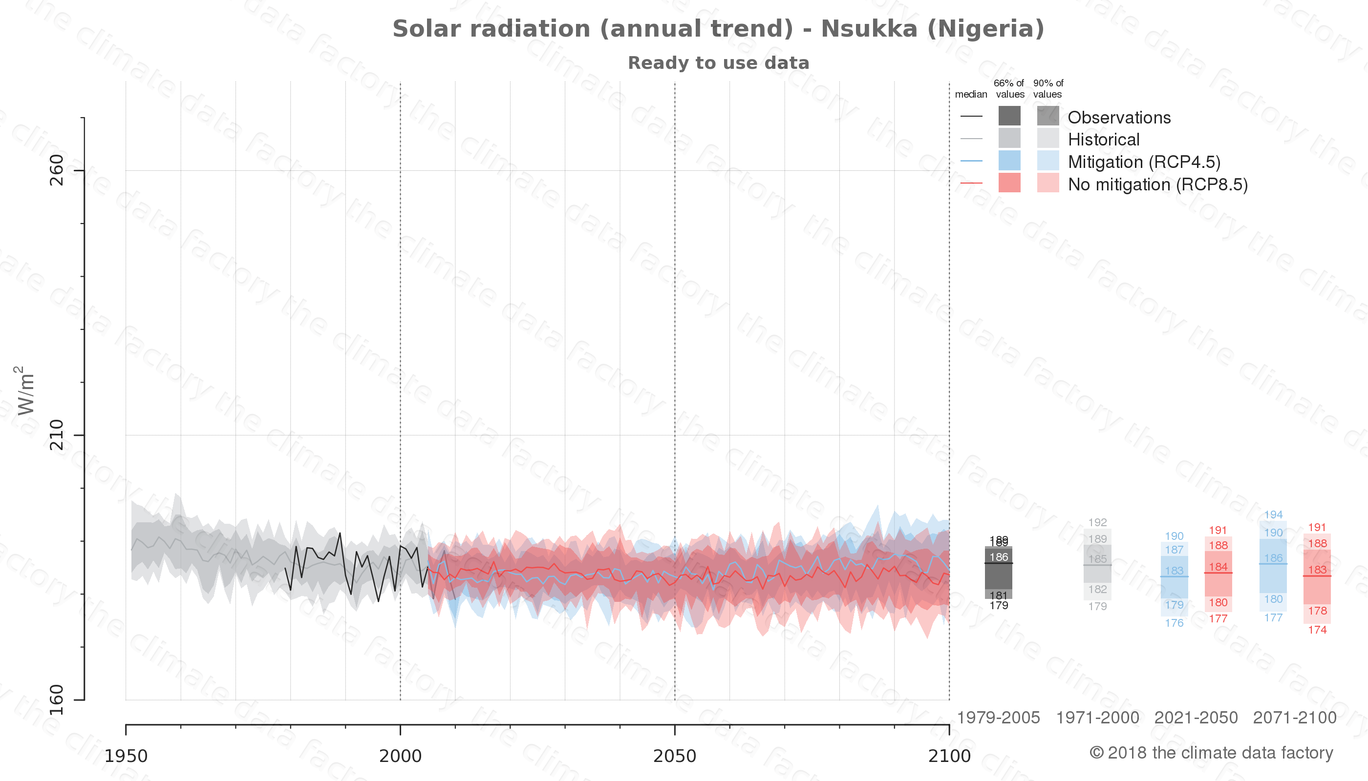 Graphic of projected solar radiation for Nsukka (Nigeria) under two climate change mitigation policy scenarios (RCP4.5, RCP8.5). Represented climate data are processed (bias-adjusted and quality controlled) data from IPCC models. https://theclimatedatafactory.com