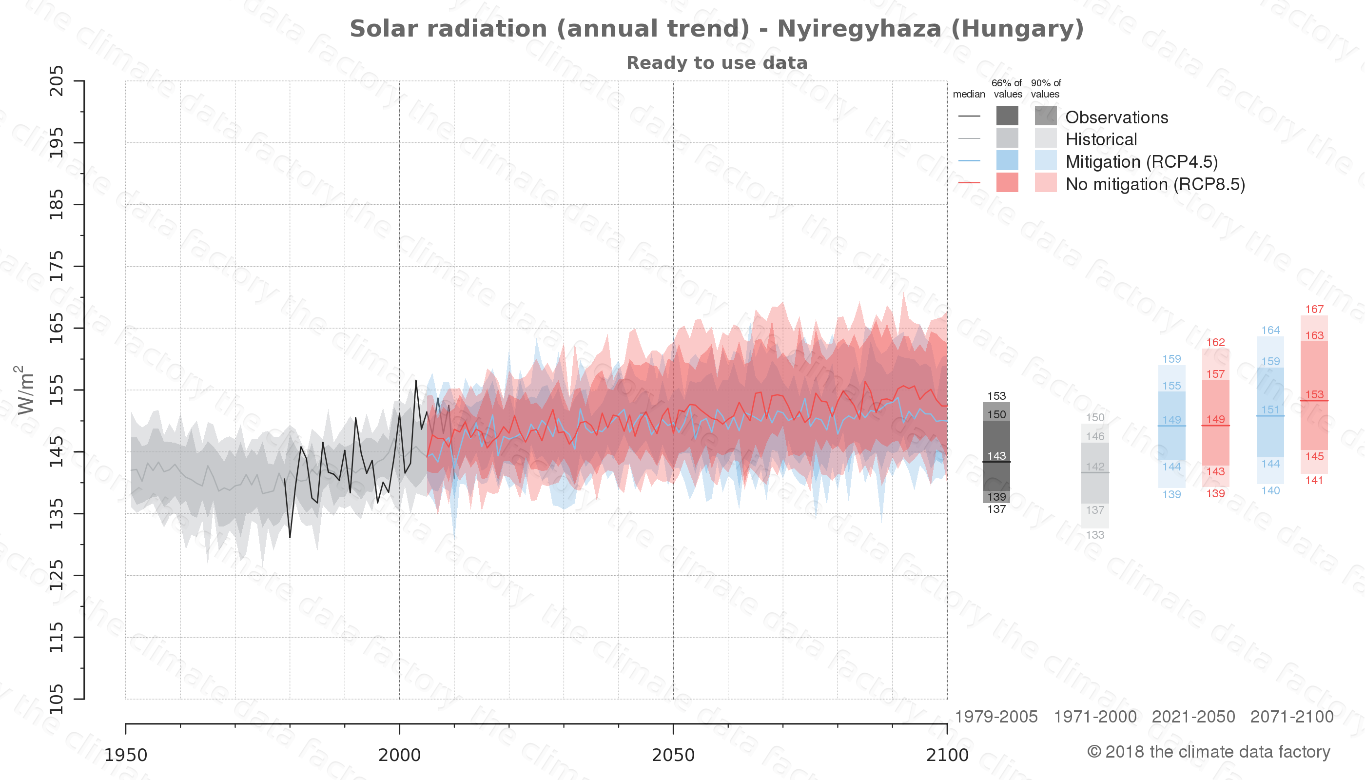 Graphic of projected solar radiation for Nyiregyhaza (Hungary) under two climate change mitigation policy scenarios (RCP4.5, RCP8.5). Represented climate data are processed (bias-adjusted and quality controlled) data from IPCC models. https://theclimatedatafactory.com