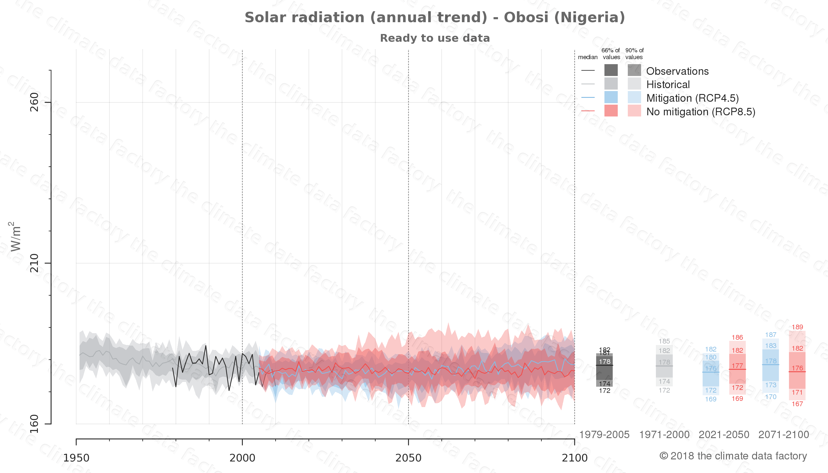 Graphic of projected solar radiation for Obosi (Nigeria) under two climate change mitigation policy scenarios (RCP4.5, RCP8.5). Represented climate data are processed (bias-adjusted and quality controlled) data from IPCC models. https://theclimatedatafactory.com