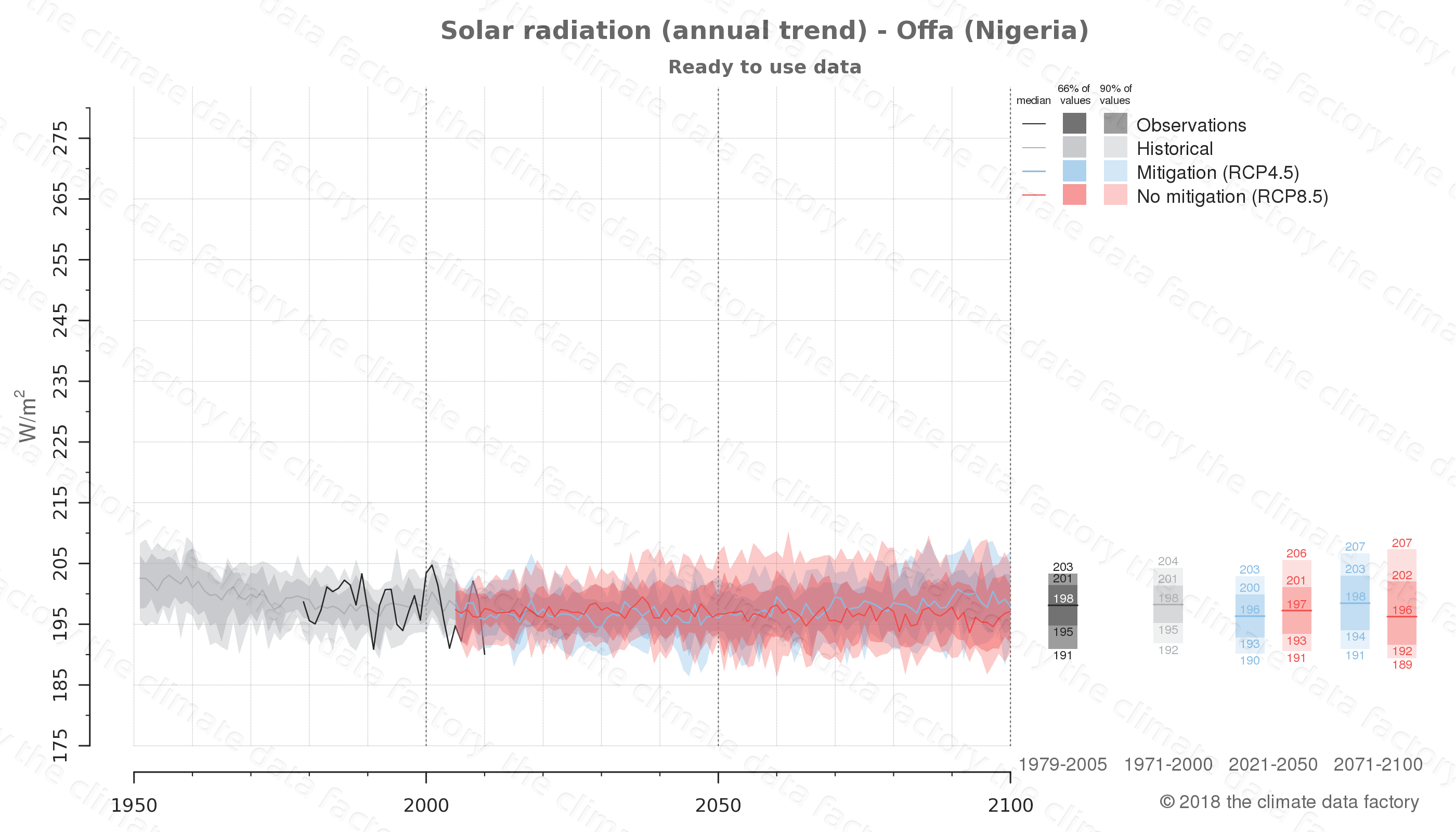 Graphic of projected solar radiation for Offa (Nigeria) under two climate change mitigation policy scenarios (RCP4.5, RCP8.5). Represented climate data are processed (bias-adjusted and quality controlled) data from IPCC models. https://theclimatedatafactory.com