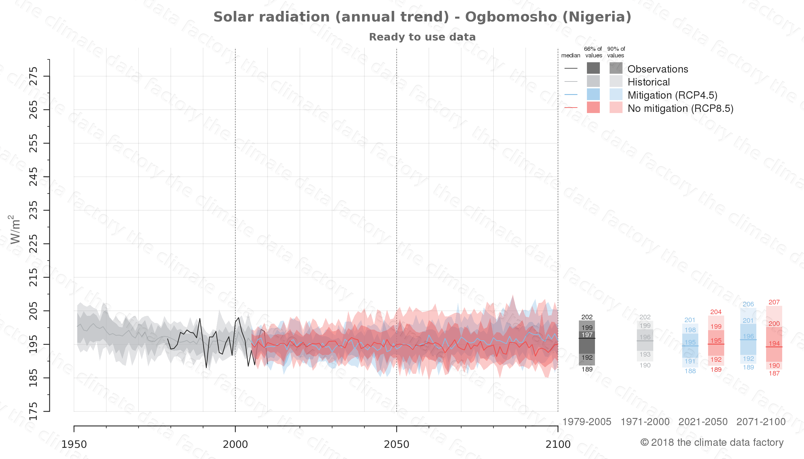 Graphic of projected solar radiation for Ogbomosho (Nigeria) under two climate change mitigation policy scenarios (RCP4.5, RCP8.5). Represented climate data are processed (bias-adjusted and quality controlled) data from IPCC models. https://theclimatedatafactory.com