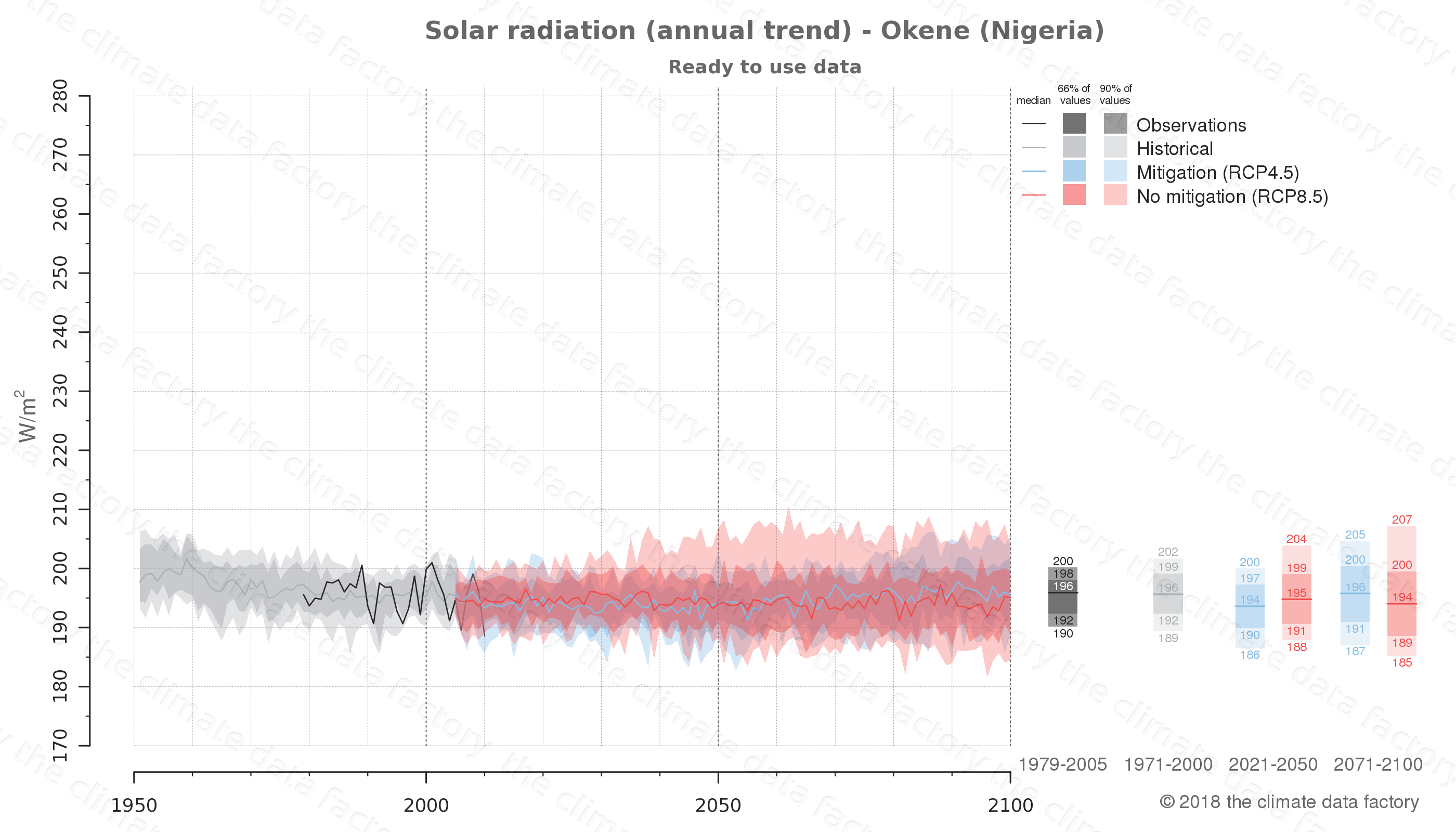 Graphic of projected solar radiation for Okene (Nigeria) under two climate change mitigation policy scenarios (RCP4.5, RCP8.5). Represented climate data are processed (bias-adjusted and quality controlled) data from IPCC models. https://theclimatedatafactory.com