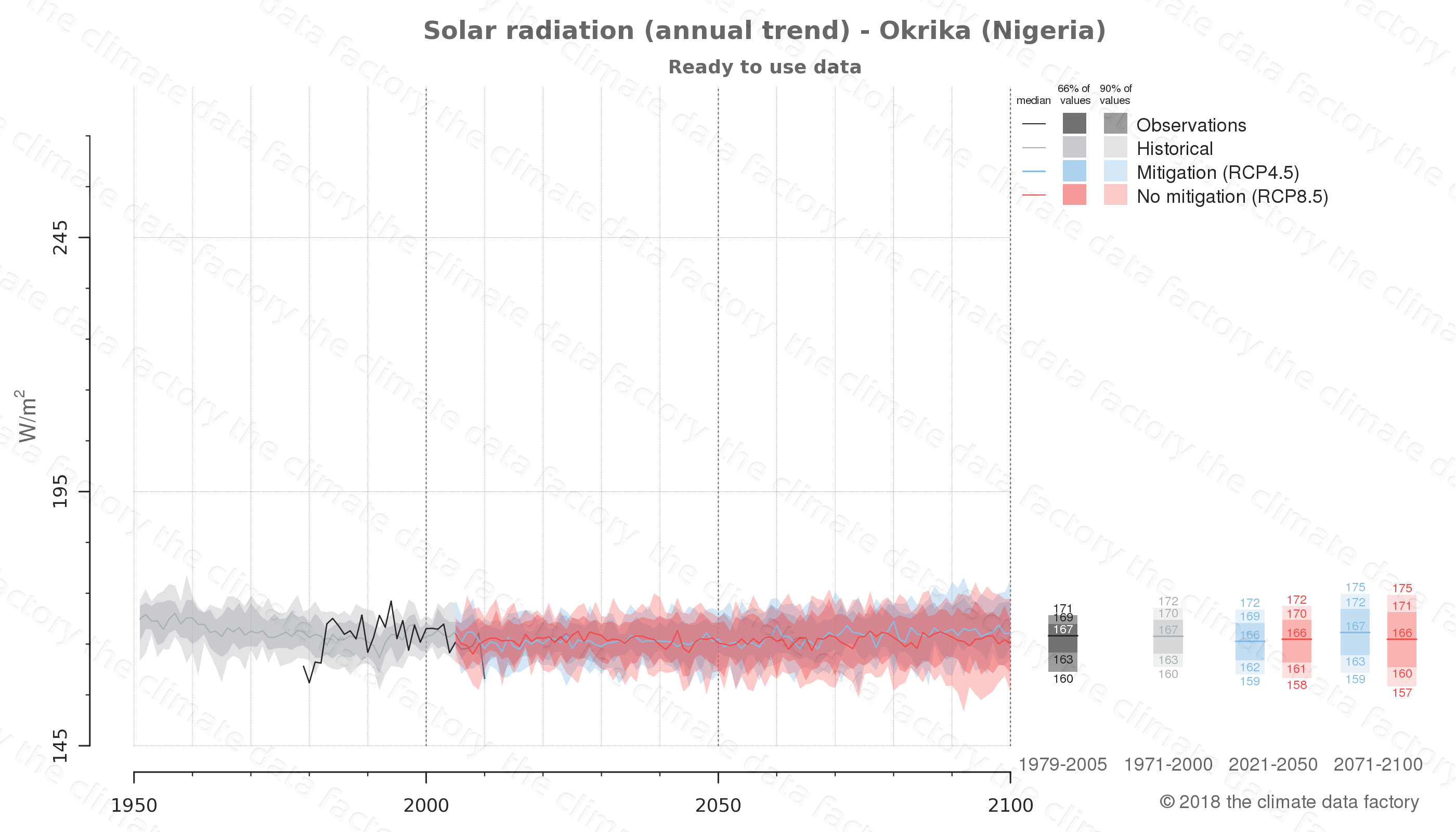 Graphic of projected solar radiation for Okrika (Nigeria) under two climate change mitigation policy scenarios (RCP4.5, RCP8.5). Represented climate data are processed (bias-adjusted and quality controlled) data from IPCC models. https://theclimatedatafactory.com