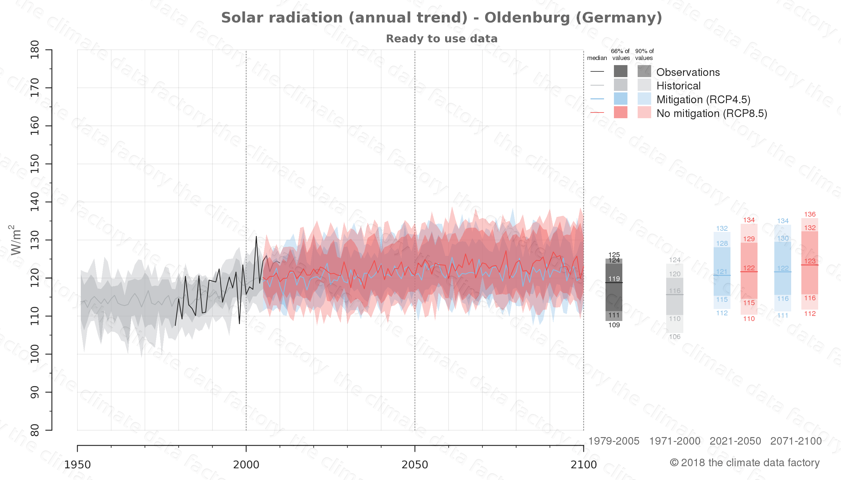 Graphic of projected solar radiation for Oldenburg (Germany) under two climate change mitigation policy scenarios (RCP4.5, RCP8.5). Represented climate data are processed (bias-adjusted and quality controlled) data from IPCC models. https://theclimatedatafactory.com