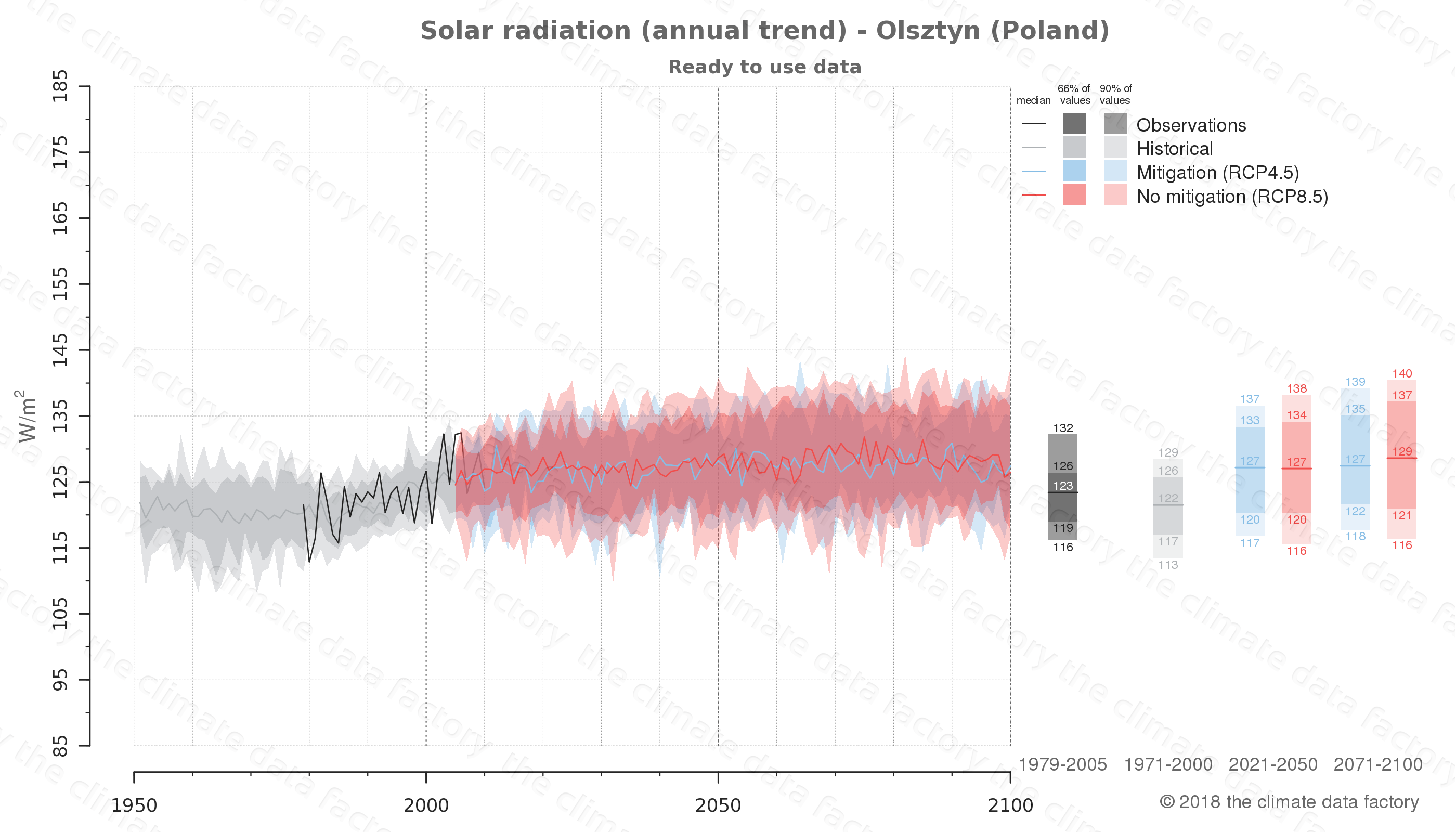 Graphic of projected solar radiation for Olsztyn (Poland) under two climate change mitigation policy scenarios (RCP4.5, RCP8.5). Represented climate data are processed (bias-adjusted and quality controlled) data from IPCC models. https://theclimatedatafactory.com