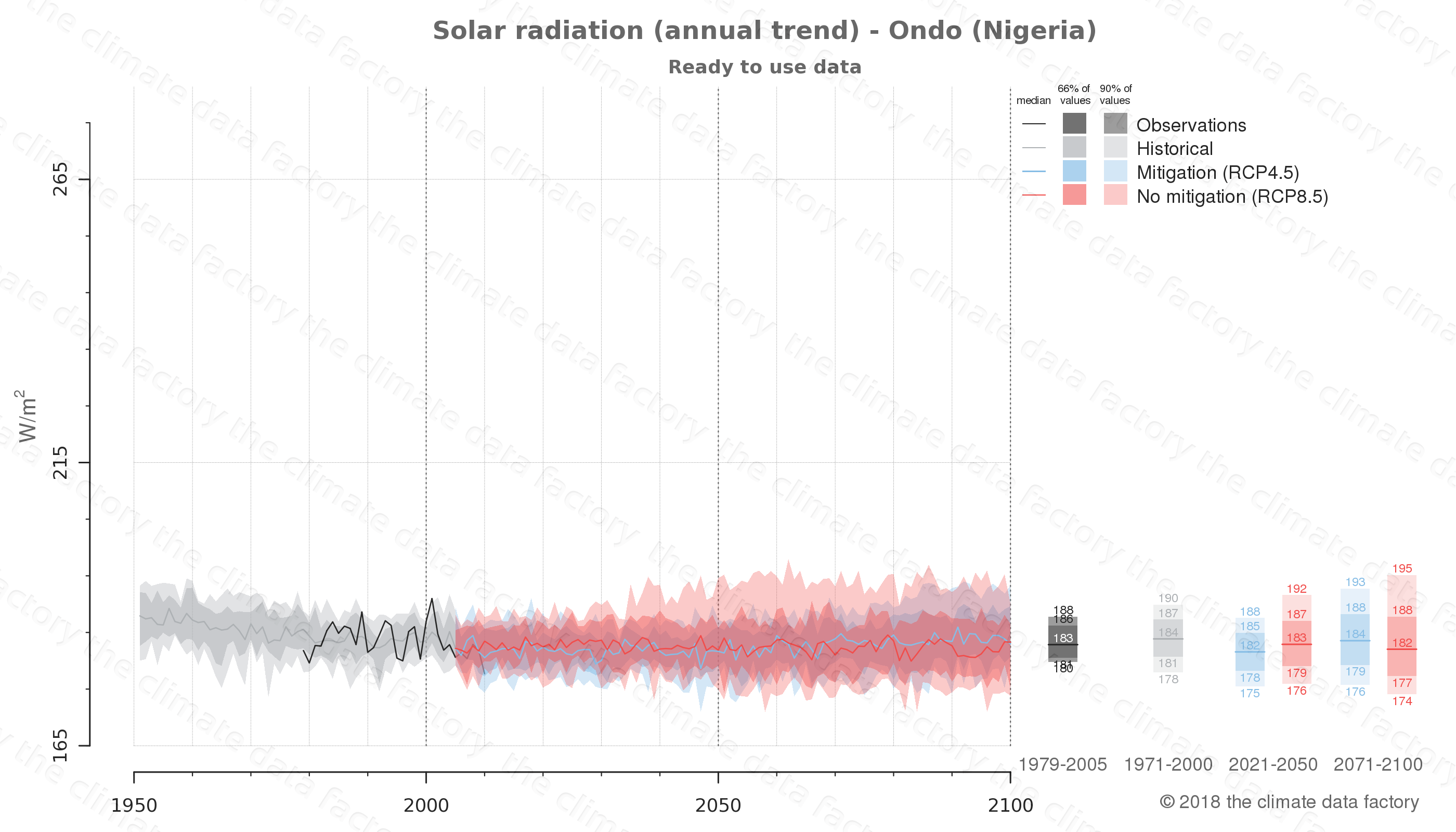 Graphic of projected solar radiation for Ondo (Nigeria) under two climate change mitigation policy scenarios (RCP4.5, RCP8.5). Represented climate data are processed (bias-adjusted and quality controlled) data from IPCC models. https://theclimatedatafactory.com