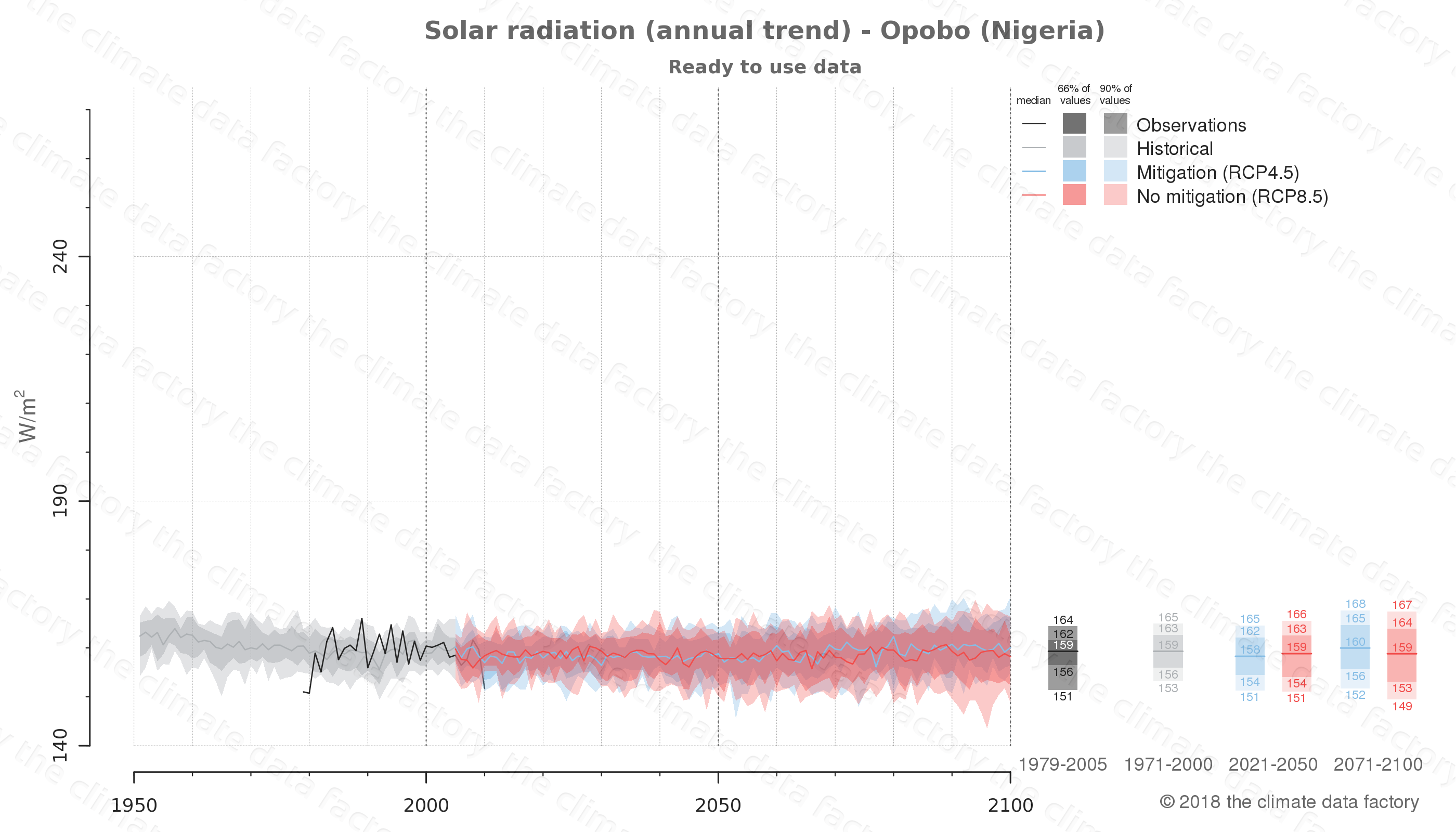 Graphic of projected solar radiation for Opobo (Nigeria) under two climate change mitigation policy scenarios (RCP4.5, RCP8.5). Represented climate data are processed (bias-adjusted and quality controlled) data from IPCC models. https://theclimatedatafactory.com
