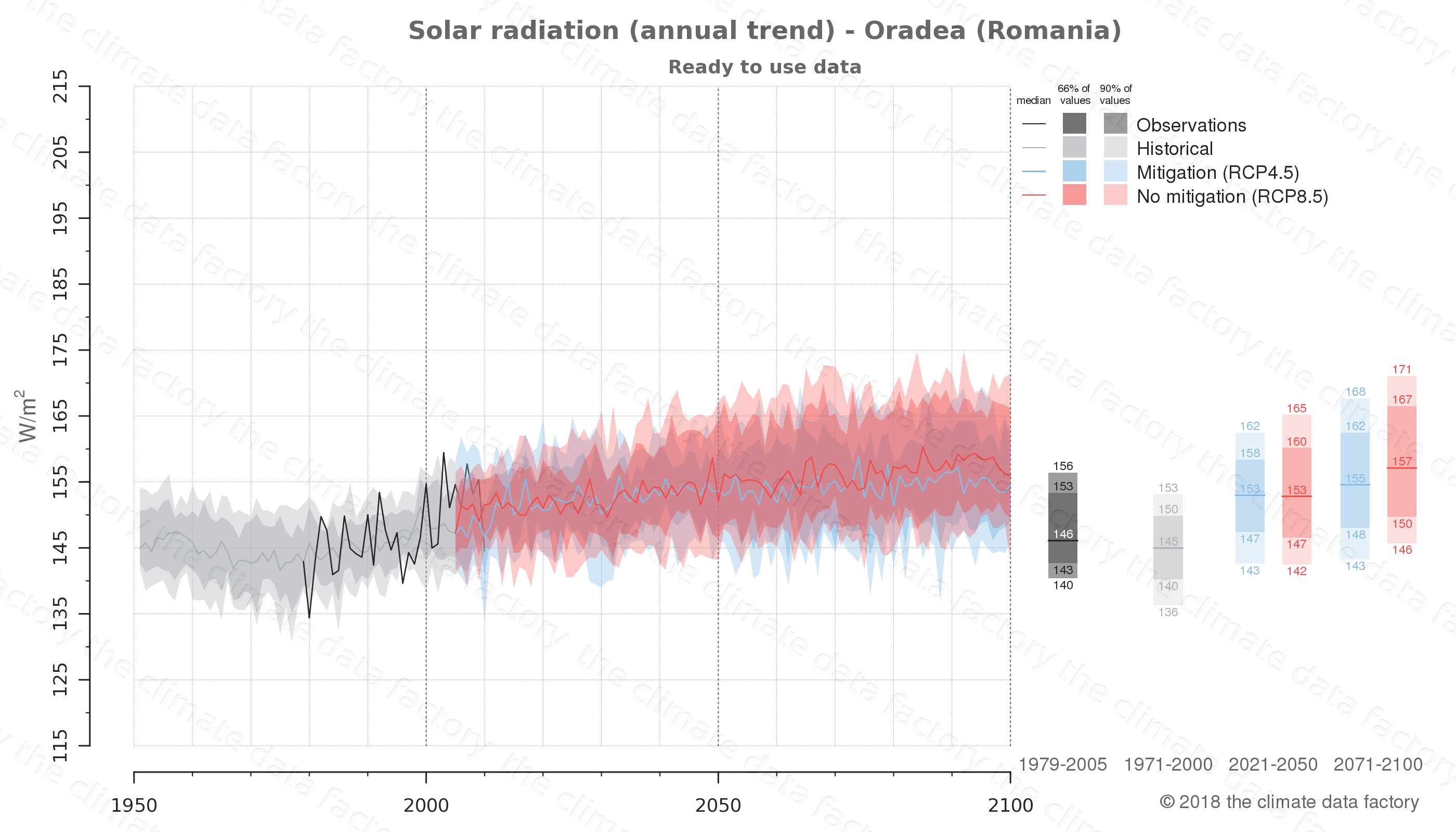 Graphic of projected solar radiation for Oradea (Romania) under two climate change mitigation policy scenarios (RCP4.5, RCP8.5). Represented climate data are processed (bias-adjusted and quality controlled) data from IPCC models. https://theclimatedatafactory.com