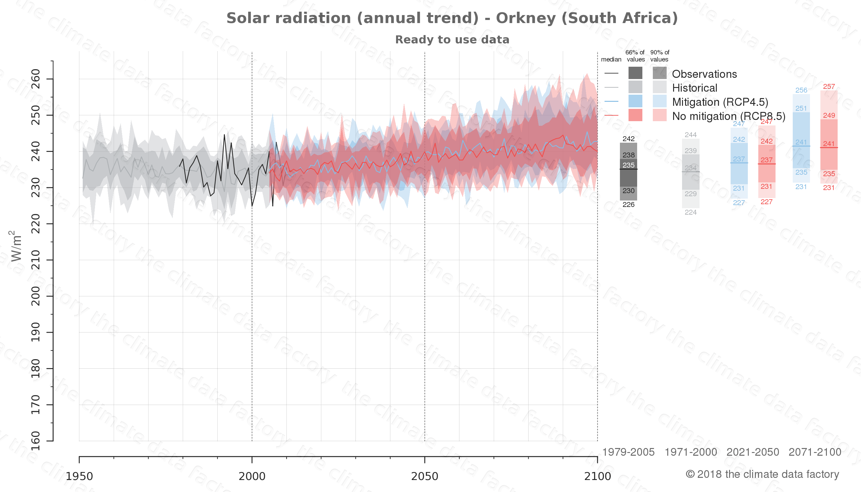 Graphic of projected solar radiation for Orkney (South Africa) under two climate change mitigation policy scenarios (RCP4.5, RCP8.5). Represented climate data are processed (bias-adjusted and quality controlled) data from IPCC models. https://theclimatedatafactory.com