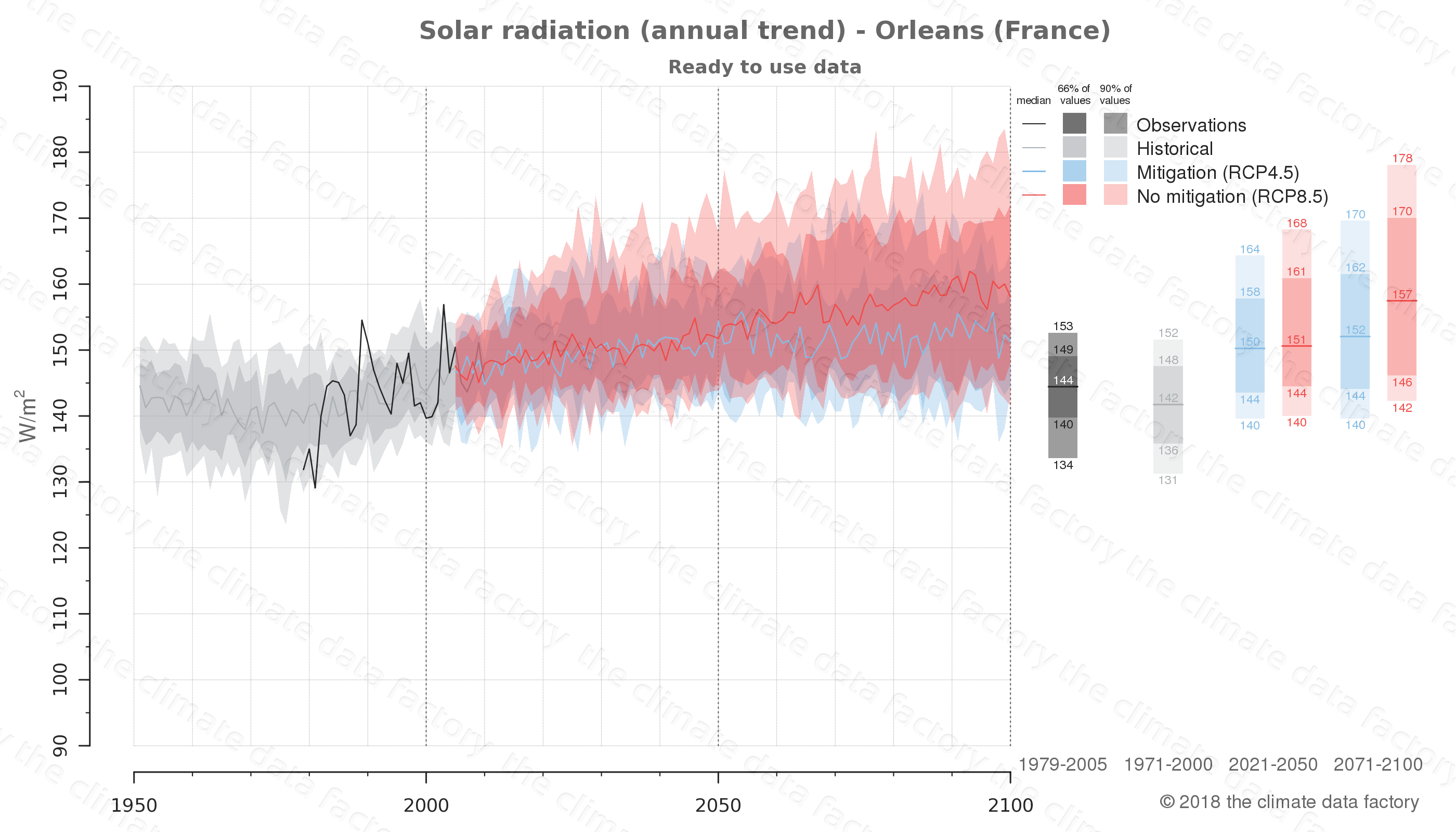 Graphic of projected solar radiation for Orleans (France) under two climate change mitigation policy scenarios (RCP4.5, RCP8.5). Represented climate data are processed (bias-adjusted and quality controlled) data from IPCC models. https://theclimatedatafactory.com