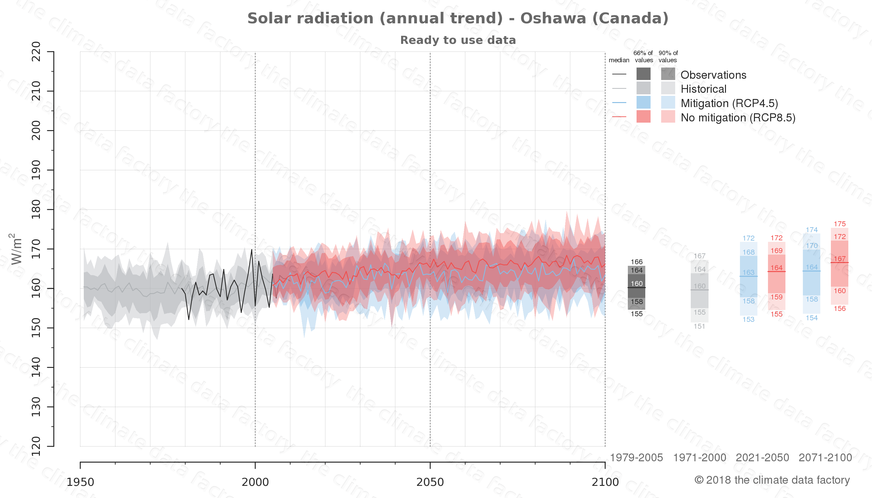 Graphic of projected solar radiation for Oshawa (Canada) under two climate change mitigation policy scenarios (RCP4.5, RCP8.5). Represented climate data are processed (bias-adjusted and quality controlled) data from IPCC models. https://theclimatedatafactory.com