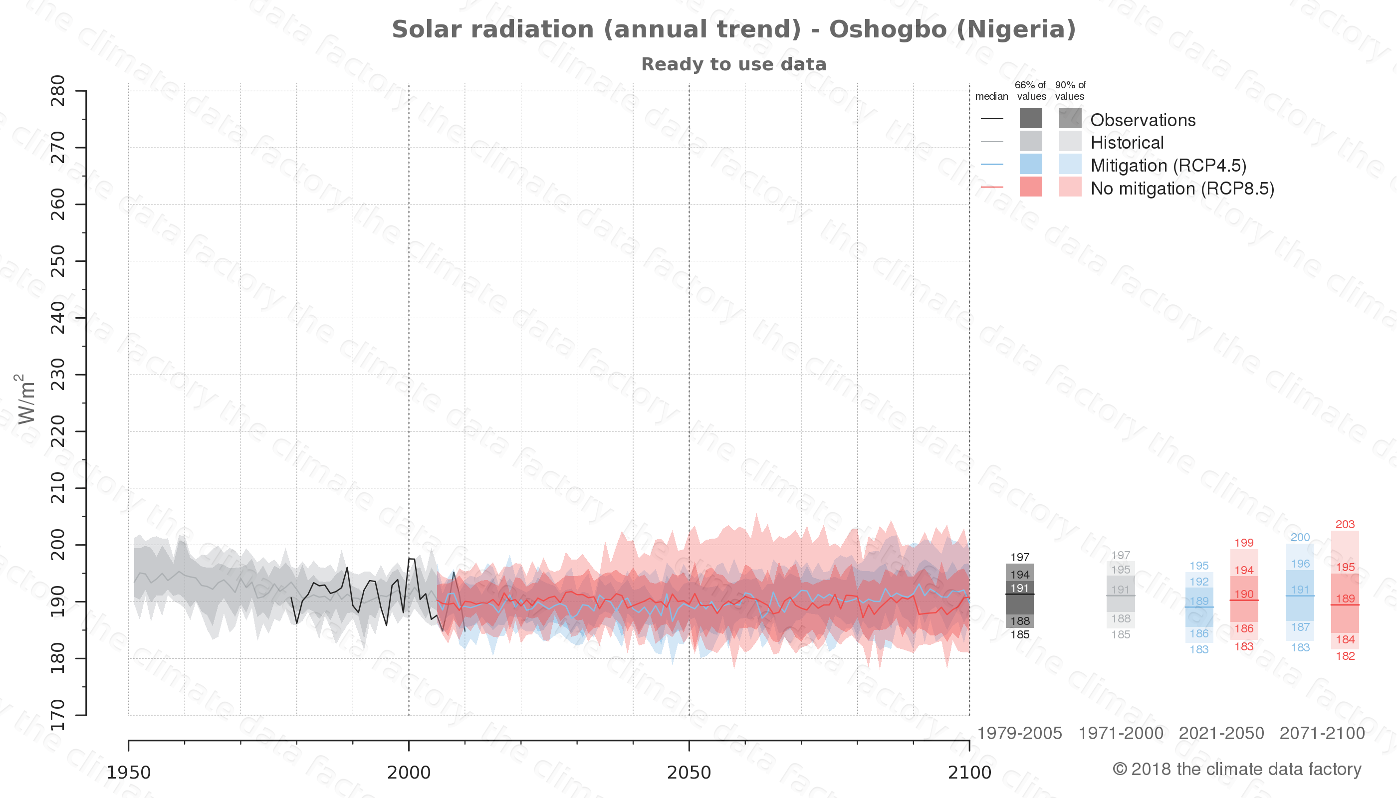 Graphic of projected solar radiation for Oshogbo (Nigeria) under two climate change mitigation policy scenarios (RCP4.5, RCP8.5). Represented climate data are processed (bias-adjusted and quality controlled) data from IPCC models. https://theclimatedatafactory.com