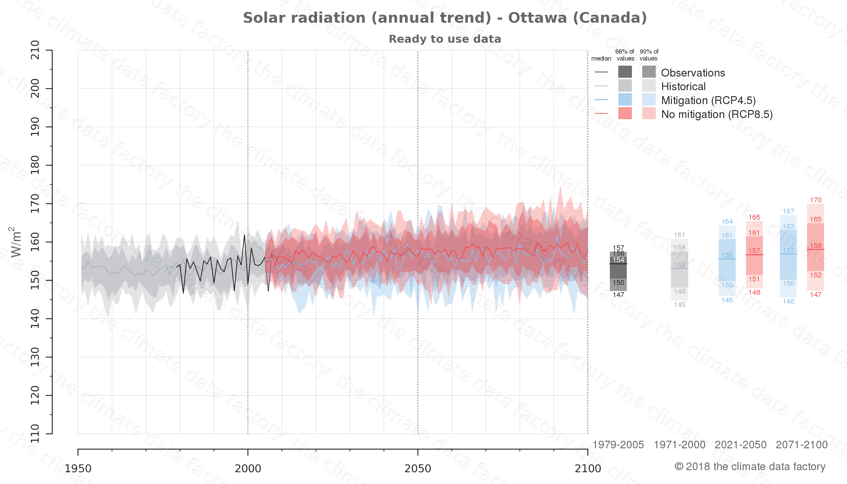 Graphic of projected solar radiation for Ottawa (Canada) under two climate change mitigation policy scenarios (RCP4.5, RCP8.5). Represented climate data are processed (bias-adjusted and quality controlled) data from IPCC models. https://theclimatedatafactory.com