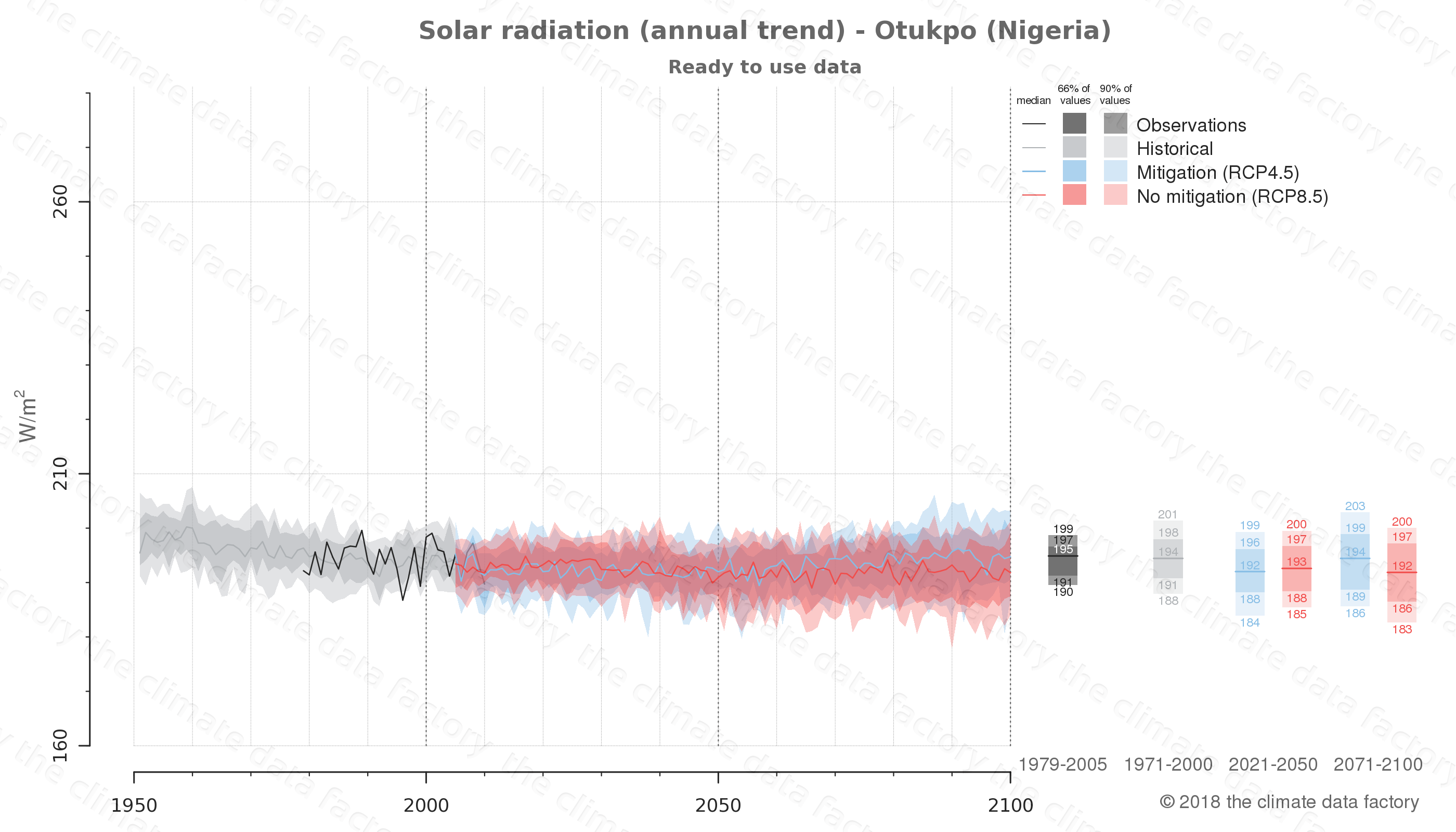 Graphic of projected solar radiation for Otukpo (Nigeria) under two climate change mitigation policy scenarios (RCP4.5, RCP8.5). Represented climate data are processed (bias-adjusted and quality controlled) data from IPCC models. https://theclimatedatafactory.com