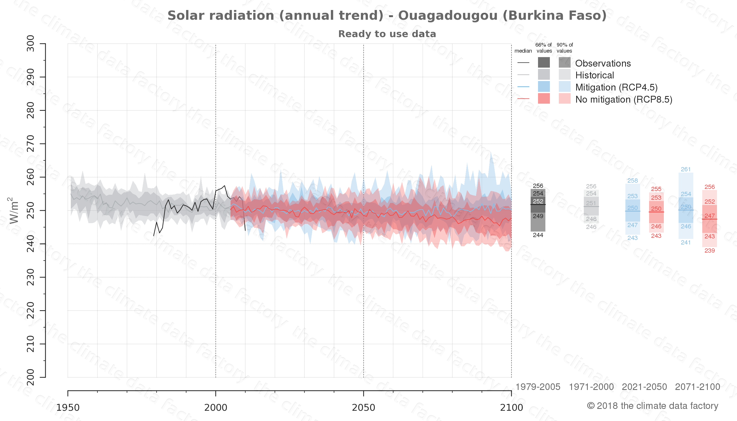 Graphic of projected solar radiation for Ouagadougou (Burkina Faso) under two climate change mitigation policy scenarios (RCP4.5, RCP8.5). Represented climate data are processed (bias-adjusted and quality controlled) data from IPCC models. https://theclimatedatafactory.com