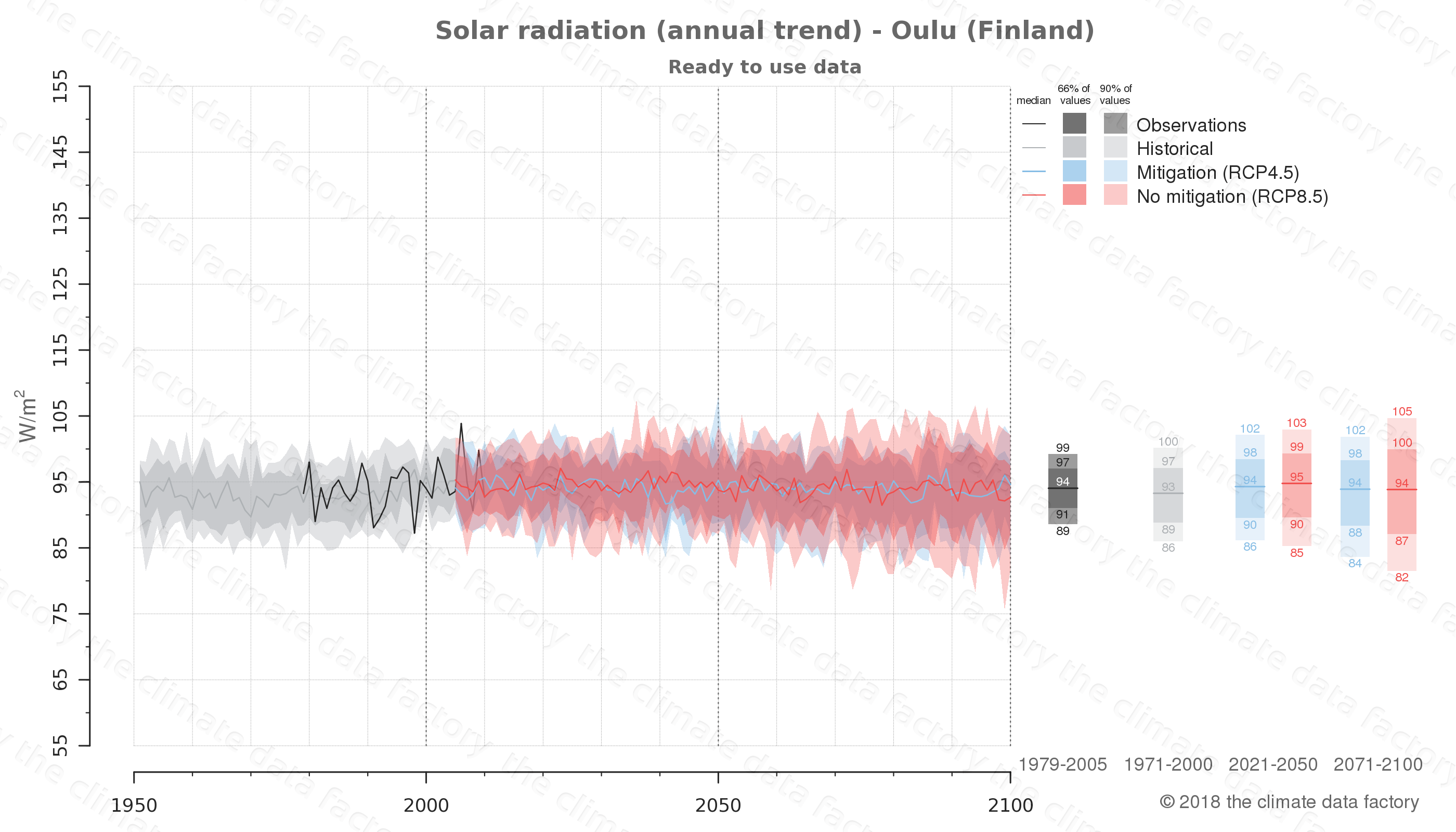Graphic of projected solar radiation for Oulu (Finland) under two climate change mitigation policy scenarios (RCP4.5, RCP8.5). Represented climate data are processed (bias-adjusted and quality controlled) data from IPCC models. https://theclimatedatafactory.com