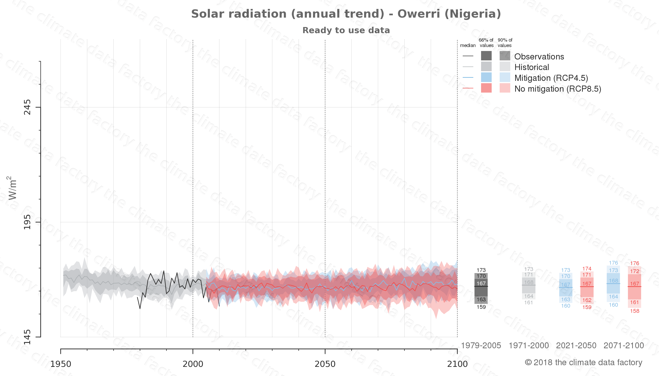 Graphic of projected solar radiation for Owerri (Nigeria) under two climate change mitigation policy scenarios (RCP4.5, RCP8.5). Represented climate data are processed (bias-adjusted and quality controlled) data from IPCC models. https://theclimatedatafactory.com