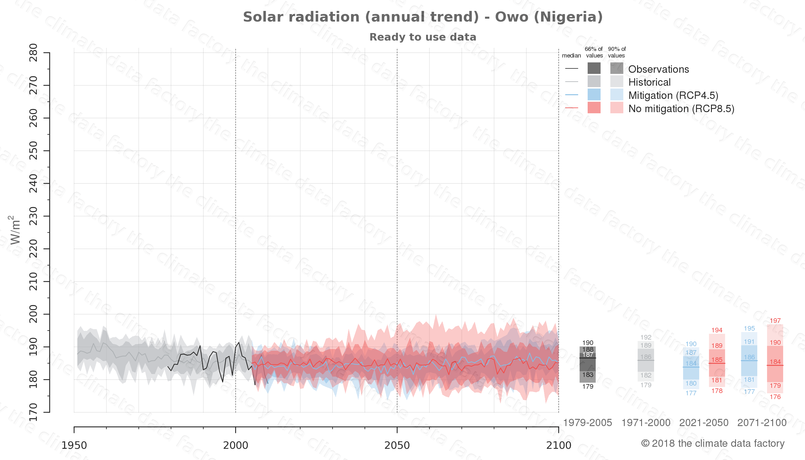 Graphic of projected solar radiation for Owo (Nigeria) under two climate change mitigation policy scenarios (RCP4.5, RCP8.5). Represented climate data are processed (bias-adjusted and quality controlled) data from IPCC models. https://theclimatedatafactory.com