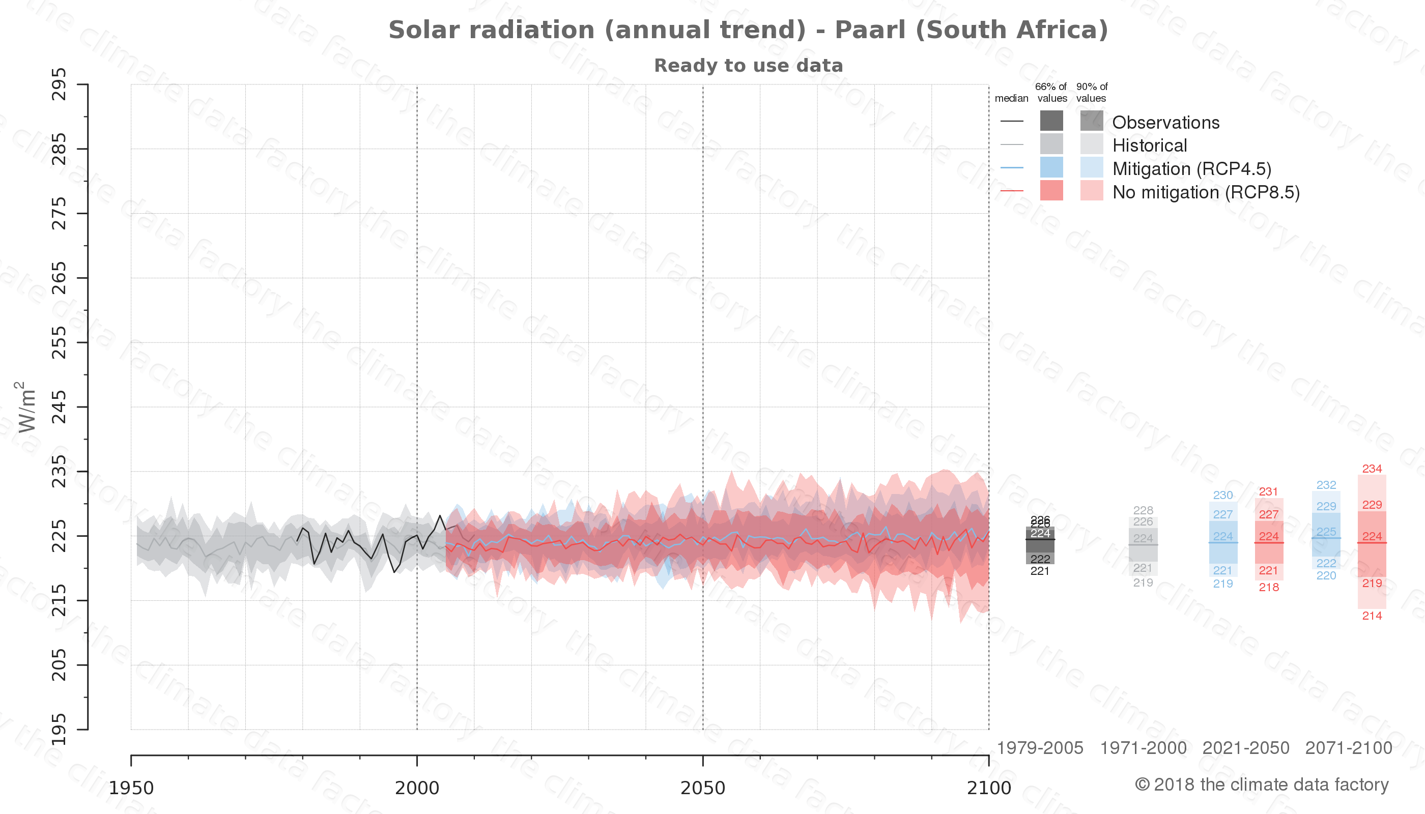 Graphic of projected solar radiation for Paarl (South Africa) under two climate change mitigation policy scenarios (RCP4.5, RCP8.5). Represented climate data are processed (bias-adjusted and quality controlled) data from IPCC models. https://theclimatedatafactory.com