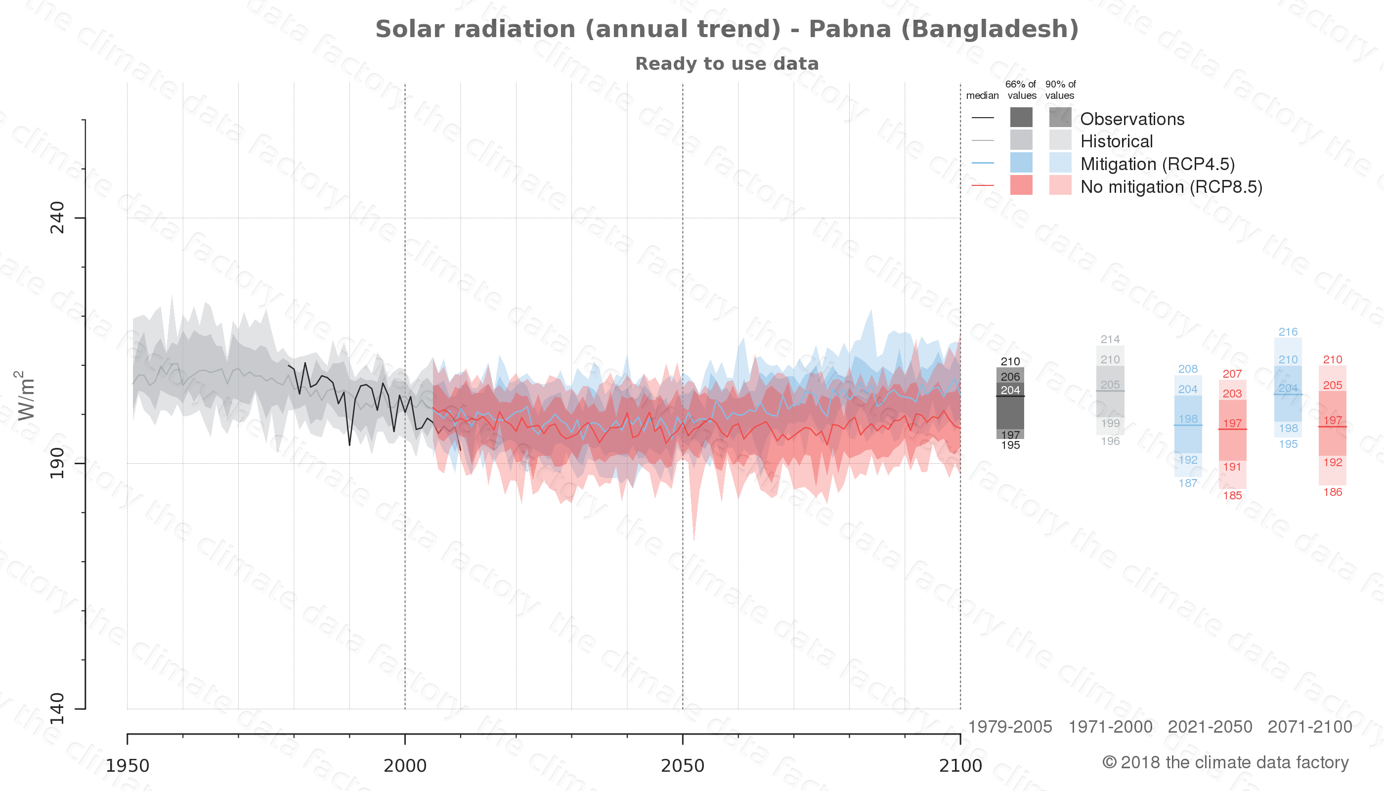 Graphic of projected solar radiation for Pabna (Bangladesh) under two climate change mitigation policy scenarios (RCP4.5, RCP8.5). Represented climate data are processed (bias-adjusted and quality controlled) data from IPCC models. https://theclimatedatafactory.com