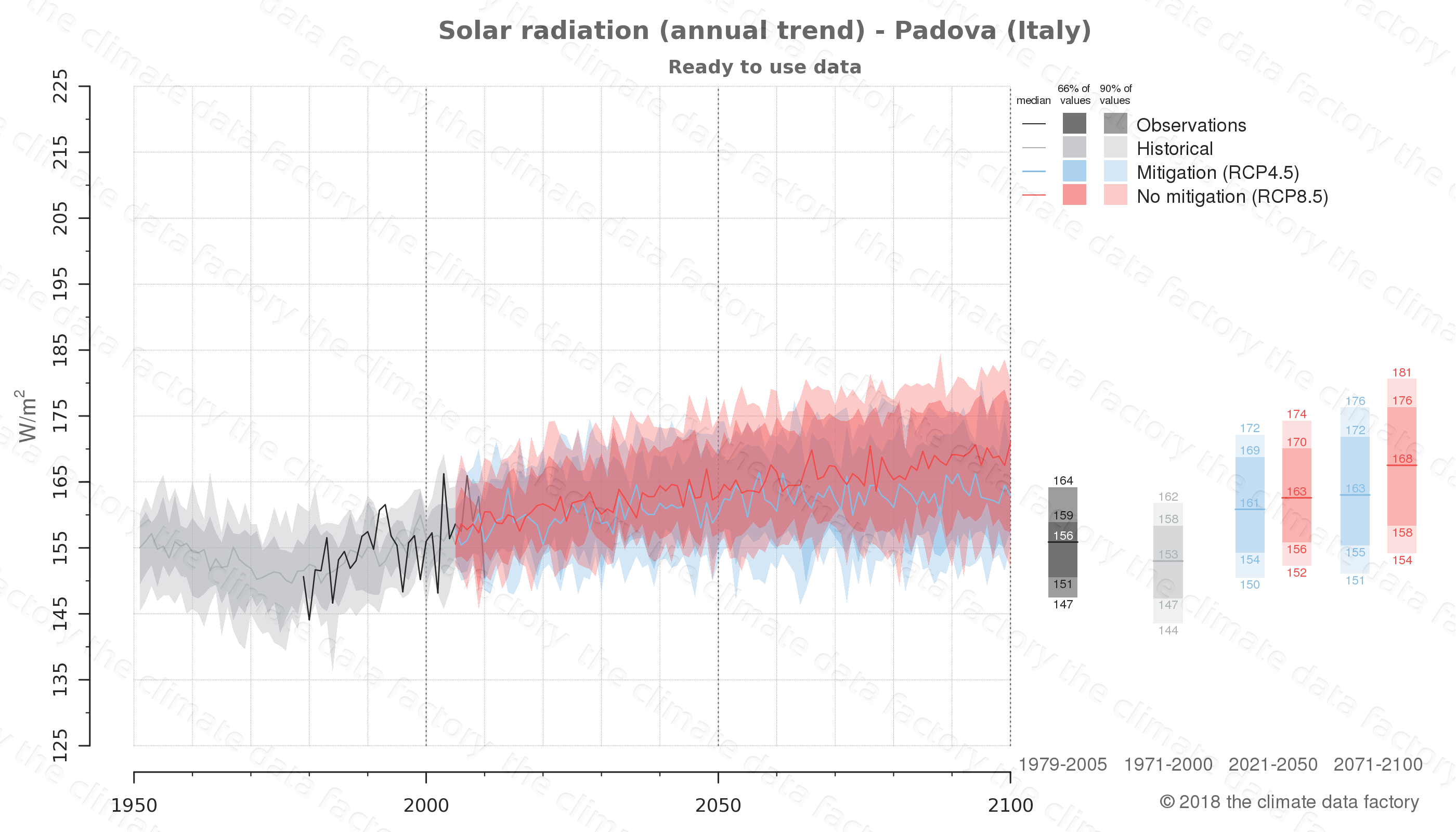 Graphic of projected solar radiation for Padova (Italy) under two climate change mitigation policy scenarios (RCP4.5, RCP8.5). Represented climate data are processed (bias-adjusted and quality controlled) data from IPCC models. https://theclimatedatafactory.com