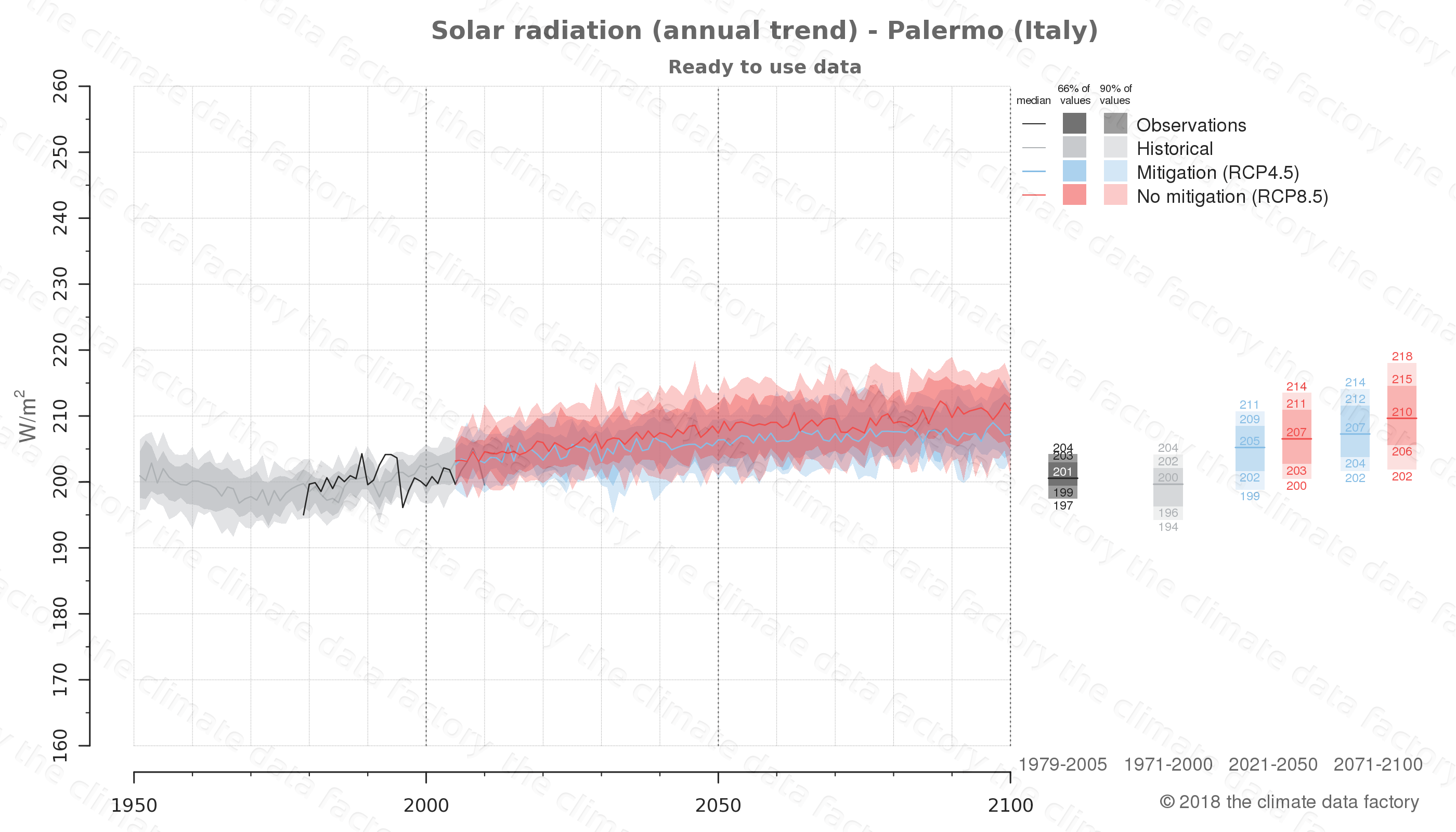 Graphic of projected solar radiation for Palermo (Italy) under two climate change mitigation policy scenarios (RCP4.5, RCP8.5). Represented climate data are processed (bias-adjusted and quality controlled) data from IPCC models. https://theclimatedatafactory.com