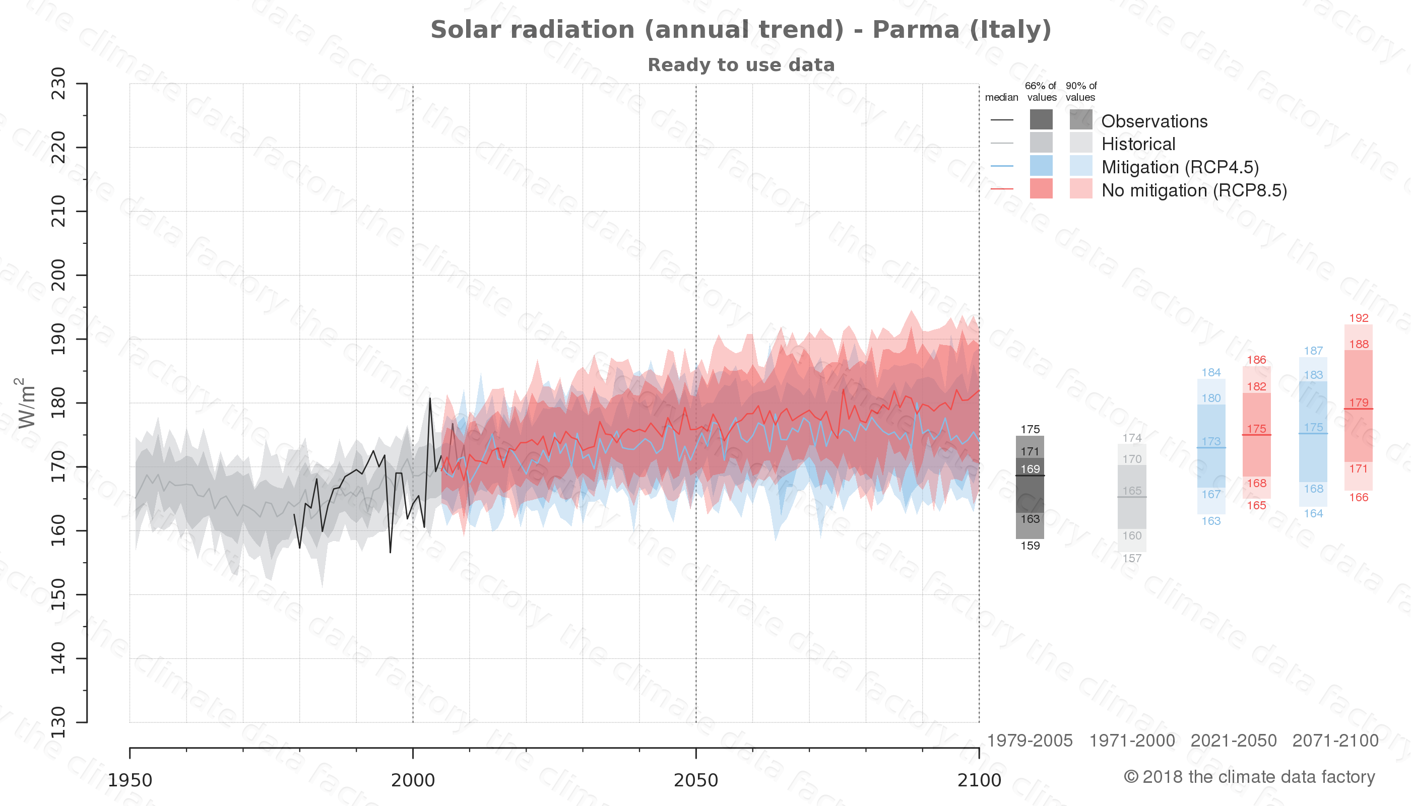 Graphic of projected solar radiation for Parma (Italy) under two climate change mitigation policy scenarios (RCP4.5, RCP8.5). Represented climate data are processed (bias-adjusted and quality controlled) data from IPCC models. https://theclimatedatafactory.com