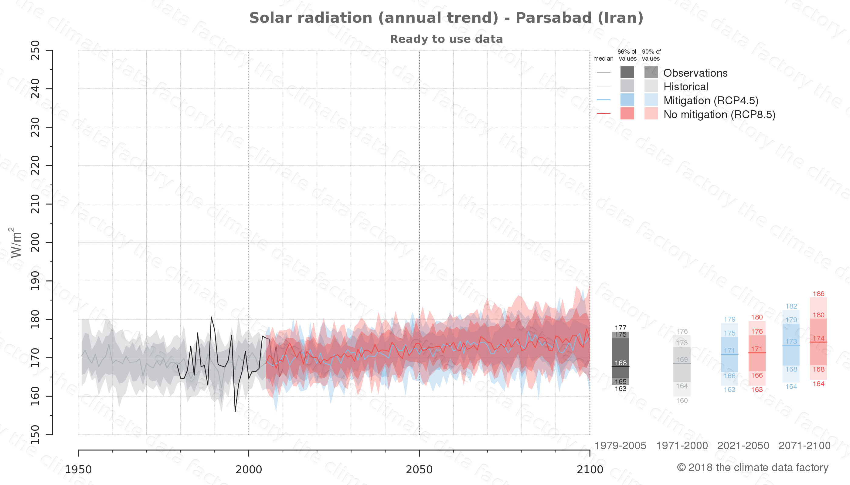 Graphic of projected solar radiation for Parsabad (Iran) under two climate change mitigation policy scenarios (RCP4.5, RCP8.5). Represented climate data are processed (bias-adjusted and quality controlled) data from IPCC models. https://theclimatedatafactory.com