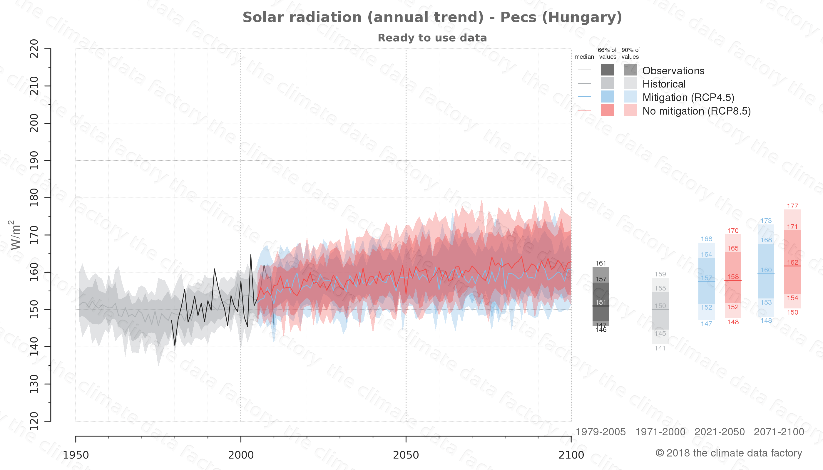 Graphic of projected solar radiation for Pecs (Hungary) under two climate change mitigation policy scenarios (RCP4.5, RCP8.5). Represented climate data are processed (bias-adjusted and quality controlled) data from IPCC models. https://theclimatedatafactory.com
