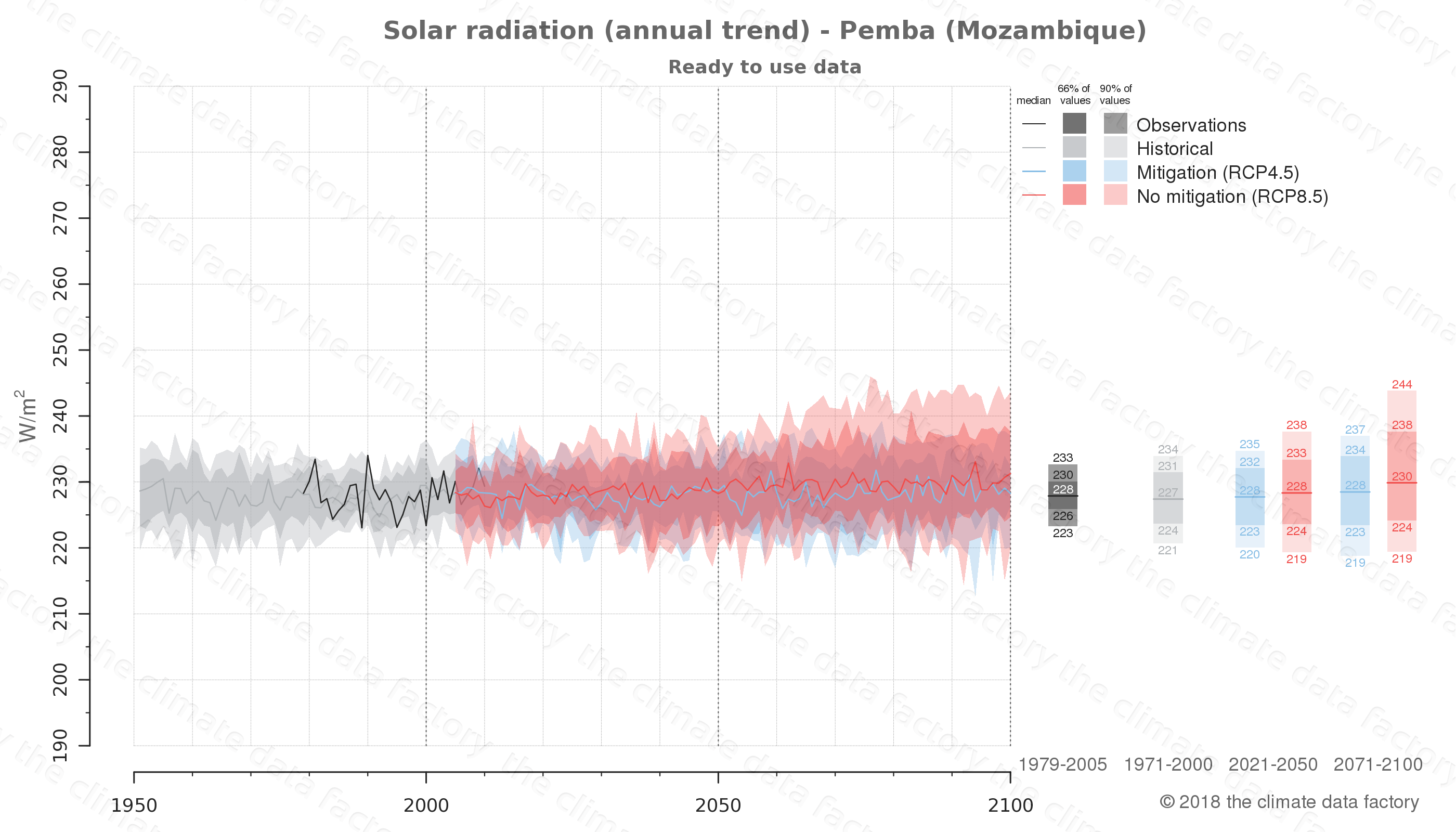 Graphic of projected solar radiation for Pemba (Mozambique) under two climate change mitigation policy scenarios (RCP4.5, RCP8.5). Represented climate data are processed (bias-adjusted and quality controlled) data from IPCC models. https://theclimatedatafactory.com