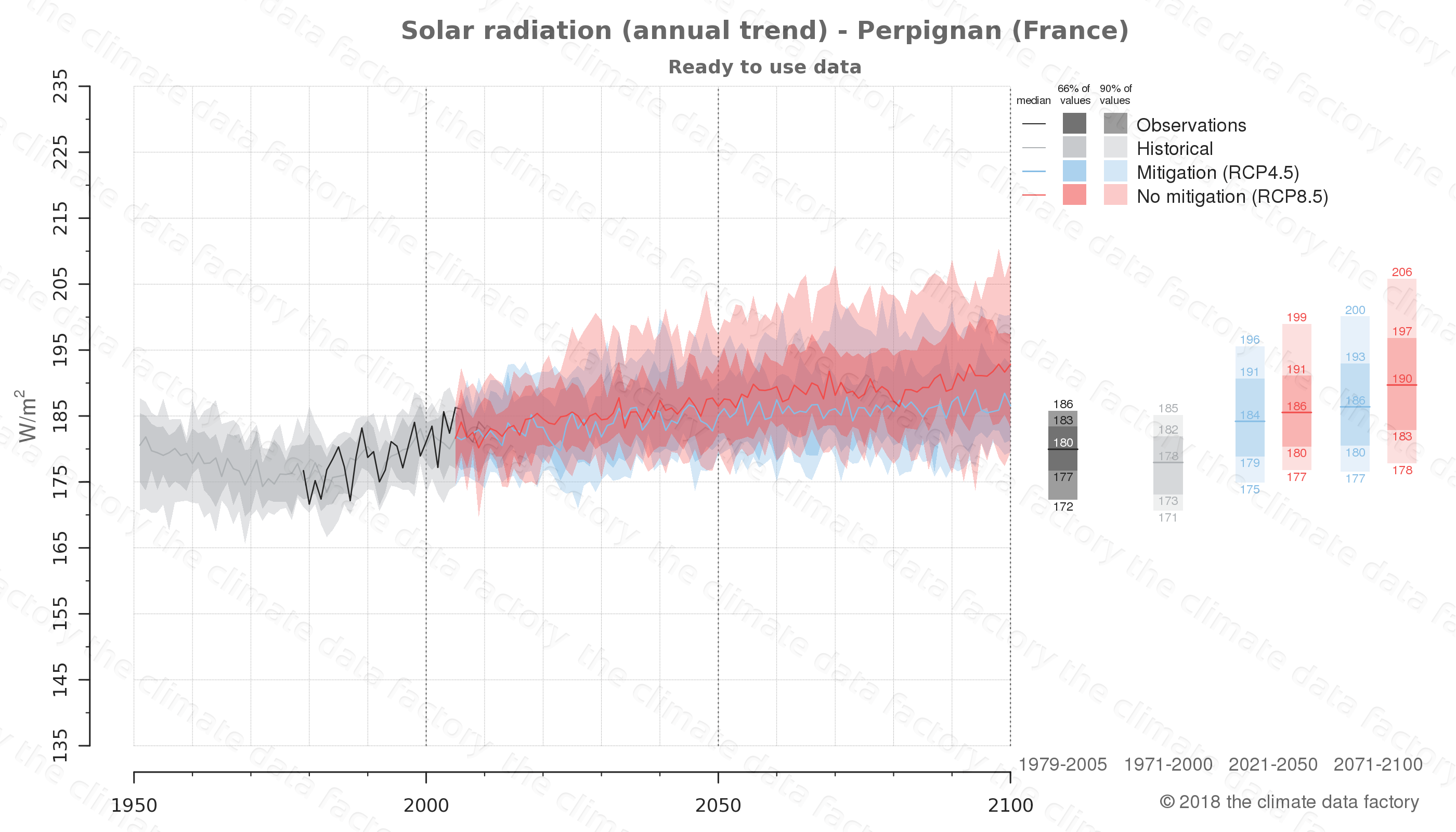 Graphic of projected solar radiation for Perpignan (France) under two climate change mitigation policy scenarios (RCP4.5, RCP8.5). Represented climate data are processed (bias-adjusted and quality controlled) data from IPCC models. https://theclimatedatafactory.com