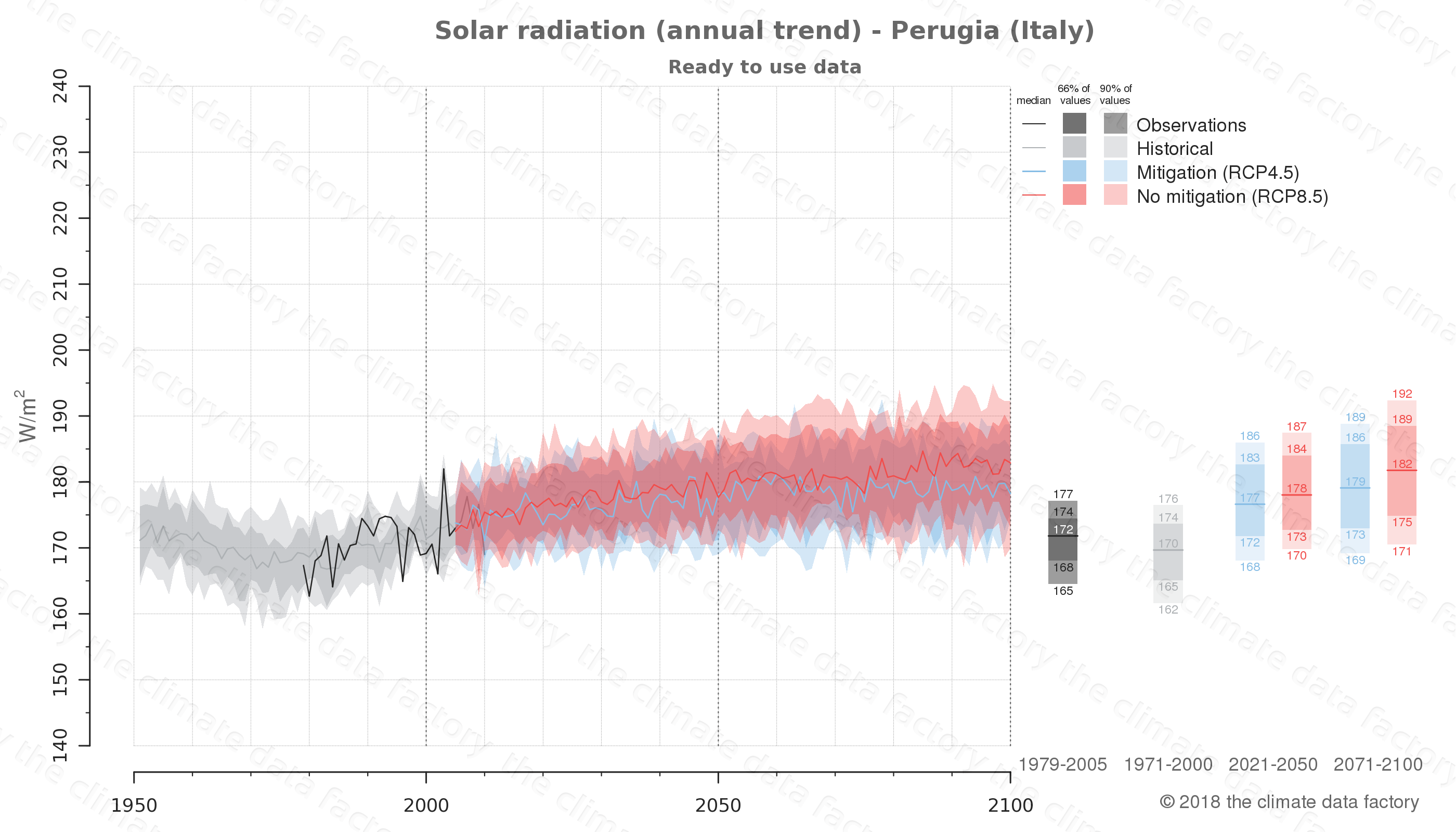 Graphic of projected solar radiation for Perugia (Italy) under two climate change mitigation policy scenarios (RCP4.5, RCP8.5). Represented climate data are processed (bias-adjusted and quality controlled) data from IPCC models. https://theclimatedatafactory.com